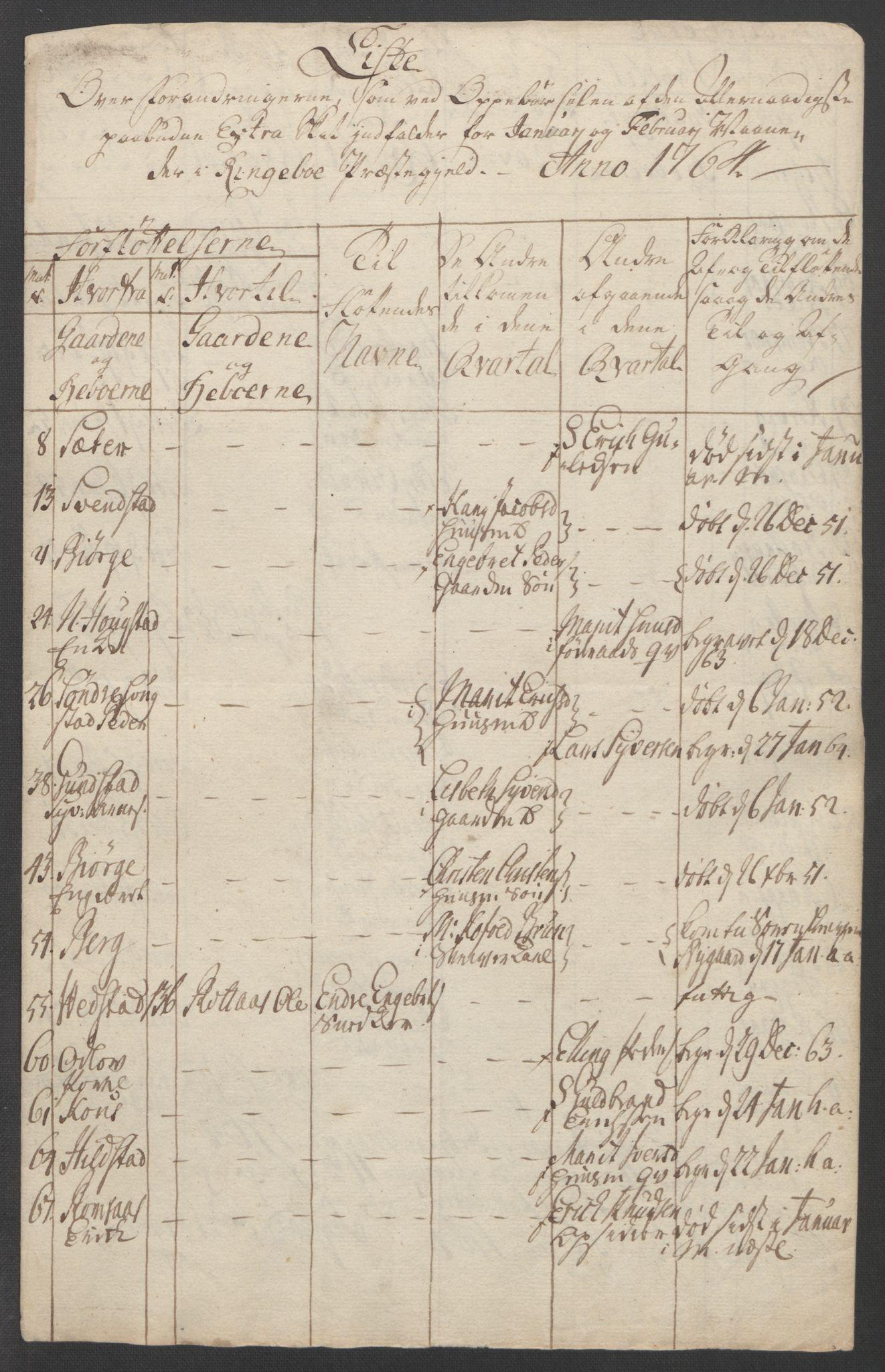 RA, Rentekammeret inntil 1814, Reviderte regnskaper, Fogderegnskap, R17/L1266: Ekstraskatten Gudbrandsdal, 1762-1766, s. 372
