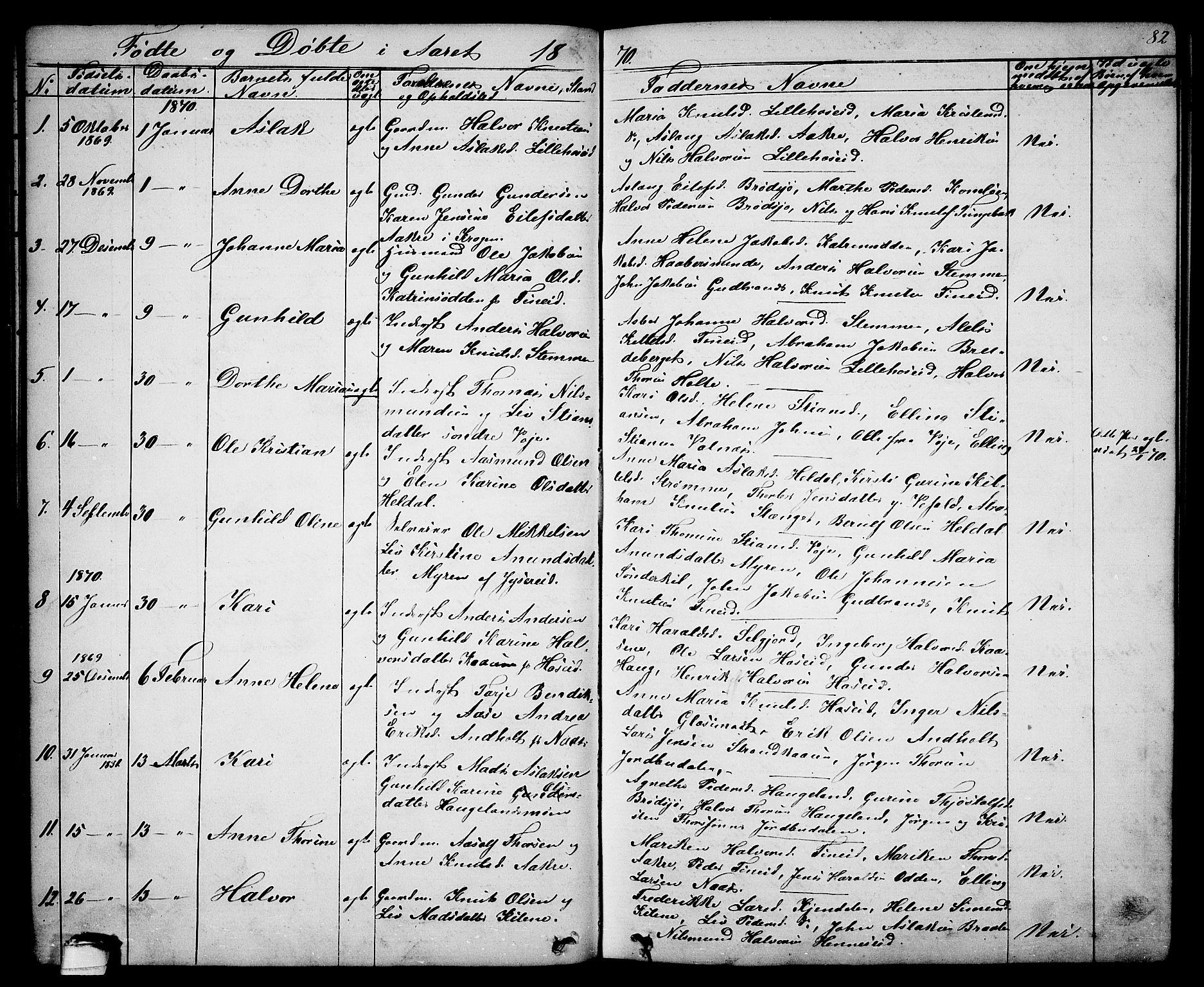 SAKO, Drangedal kirkebøker, G/Ga/L0002: Klokkerbok nr. I 2, 1856-1887, s. 82