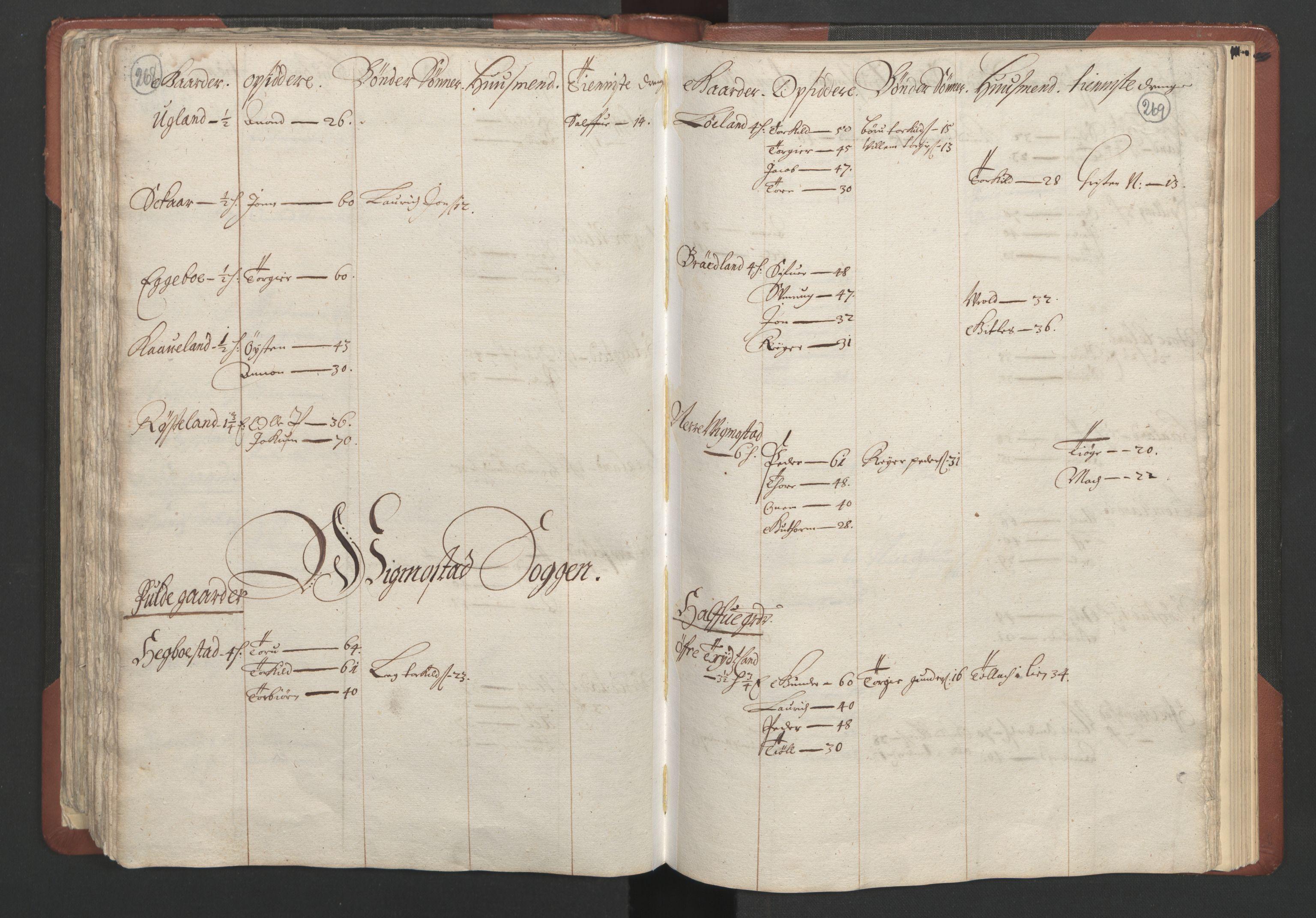 RA, Fogdenes og sorenskrivernes manntall 1664-1666, nr. 10: Lista len, 1664, s. 268-269