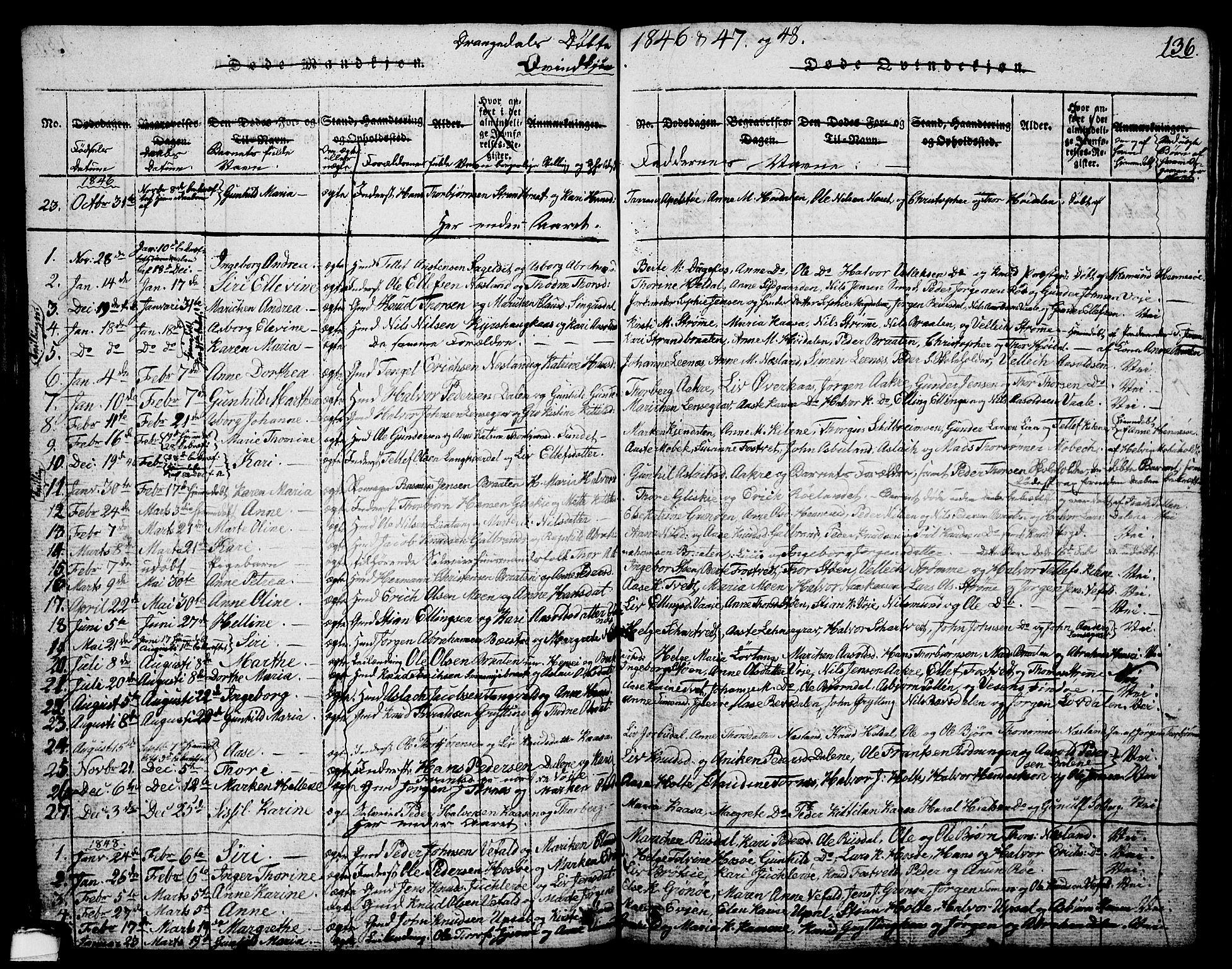 SAKO, Drangedal kirkebøker, G/Ga/L0001: Klokkerbok nr. I 1 /1, 1814-1856, s. 136