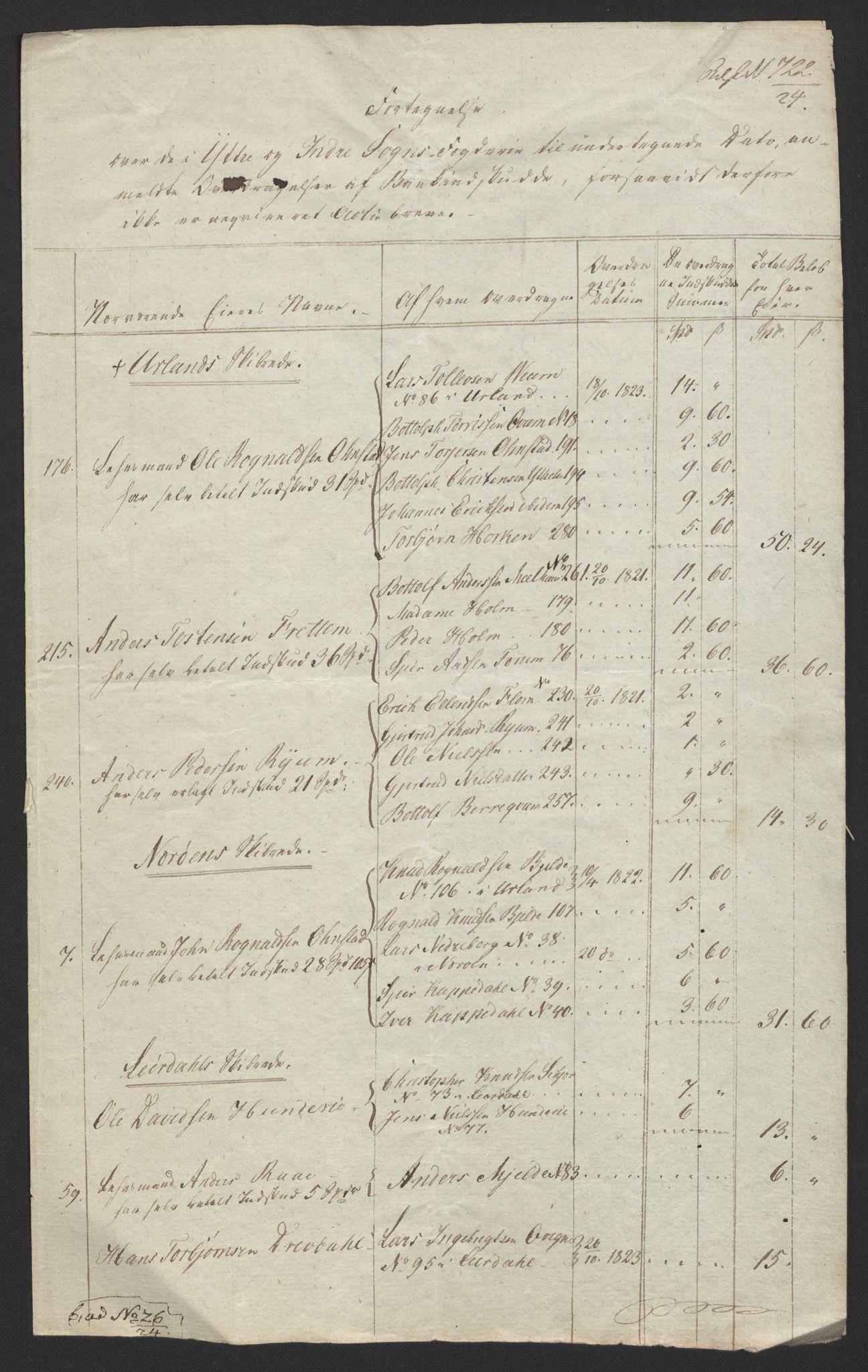 NOBA, Norges Bank/Sølvskatten 1816*, 1816-1822, s. 115