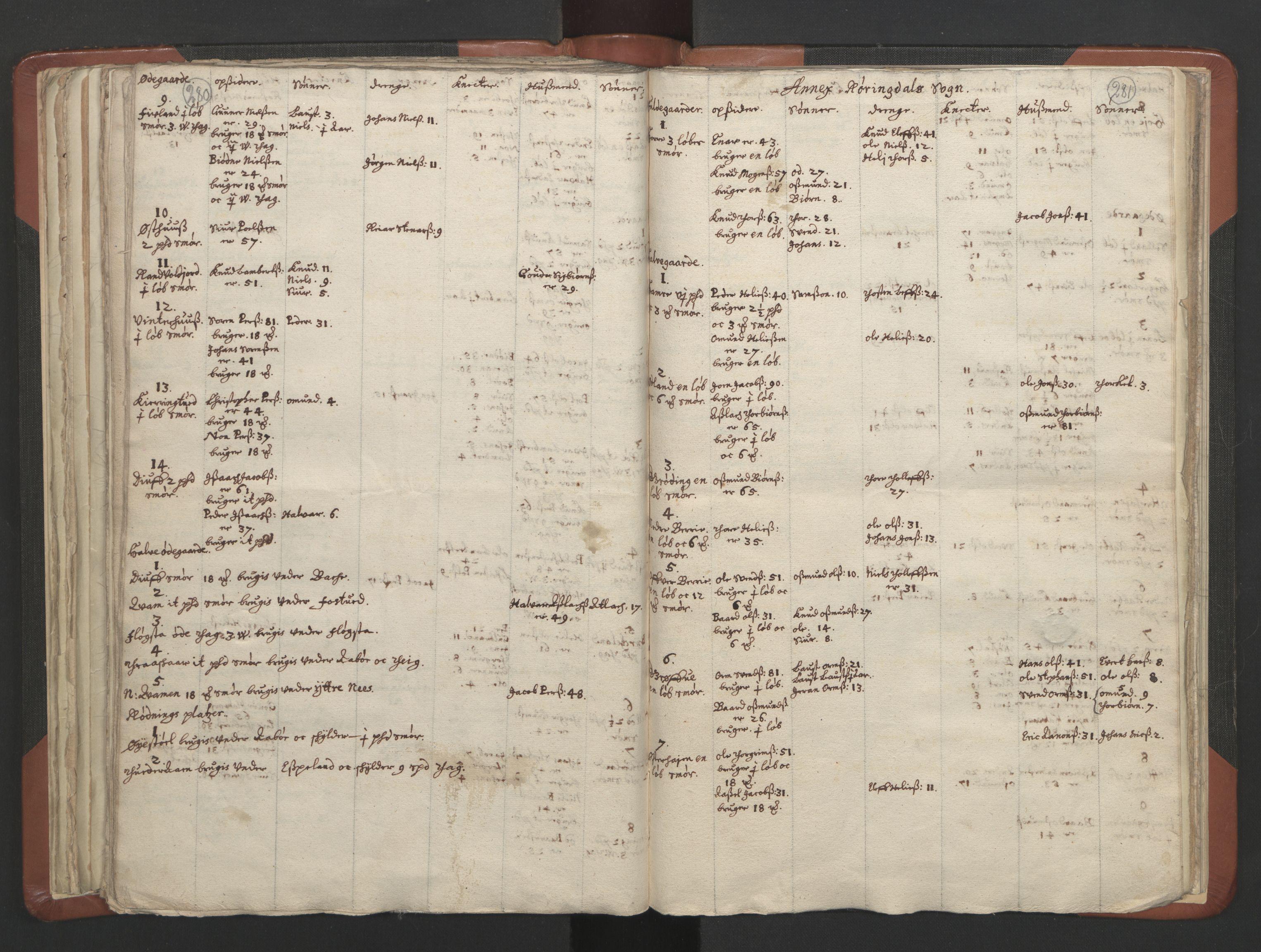 RA, Sogneprestenes manntall 1664-1666, nr. 19: Ryfylke prosti, 1664-1666, s. 280-281