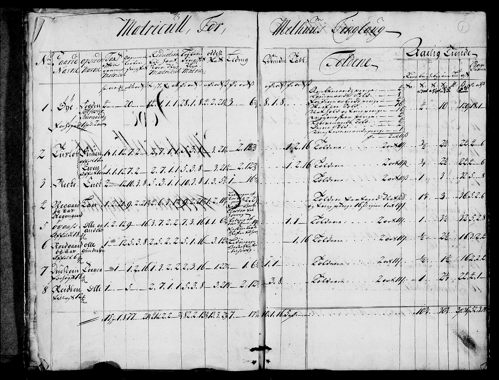 RA, Rentekammeret inntil 1814, Realistisk ordnet avdeling, N/Nb/Nbf/L0159: Gauldal matrikkelprotokoll, 1723, s. 1a