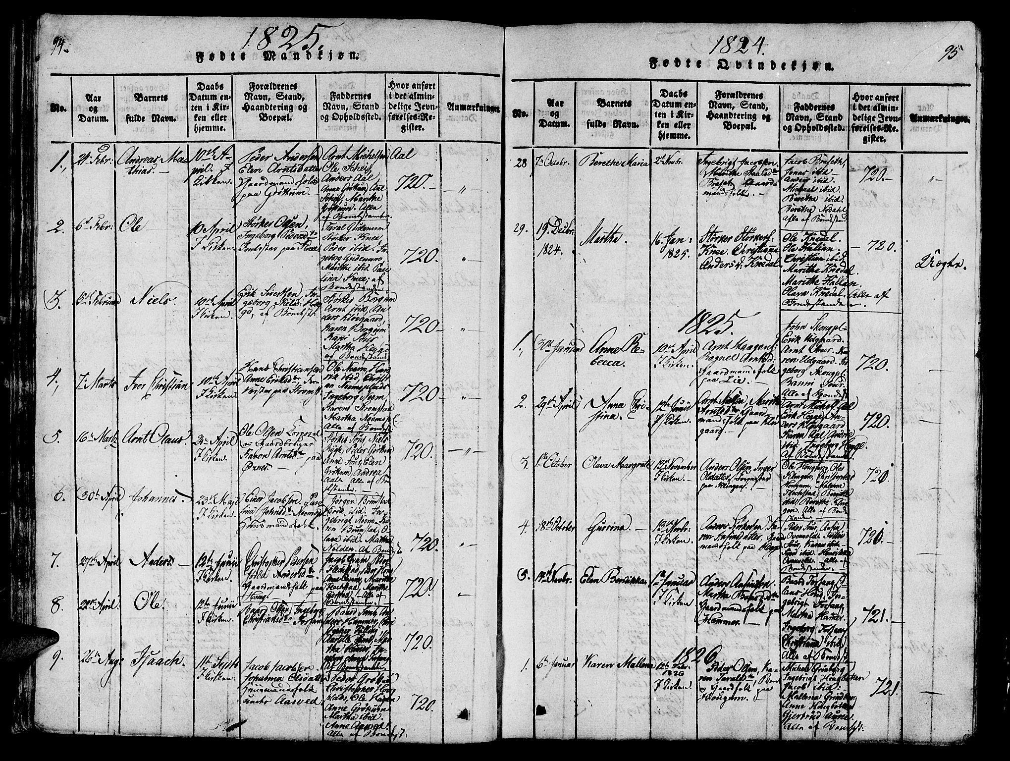 SAT, Ministerialprotokoller, klokkerbøker og fødselsregistre - Nord-Trøndelag, 746/L0441: Ministerialbok nr. 746A03 /2, 1816-1827, s. 94-95