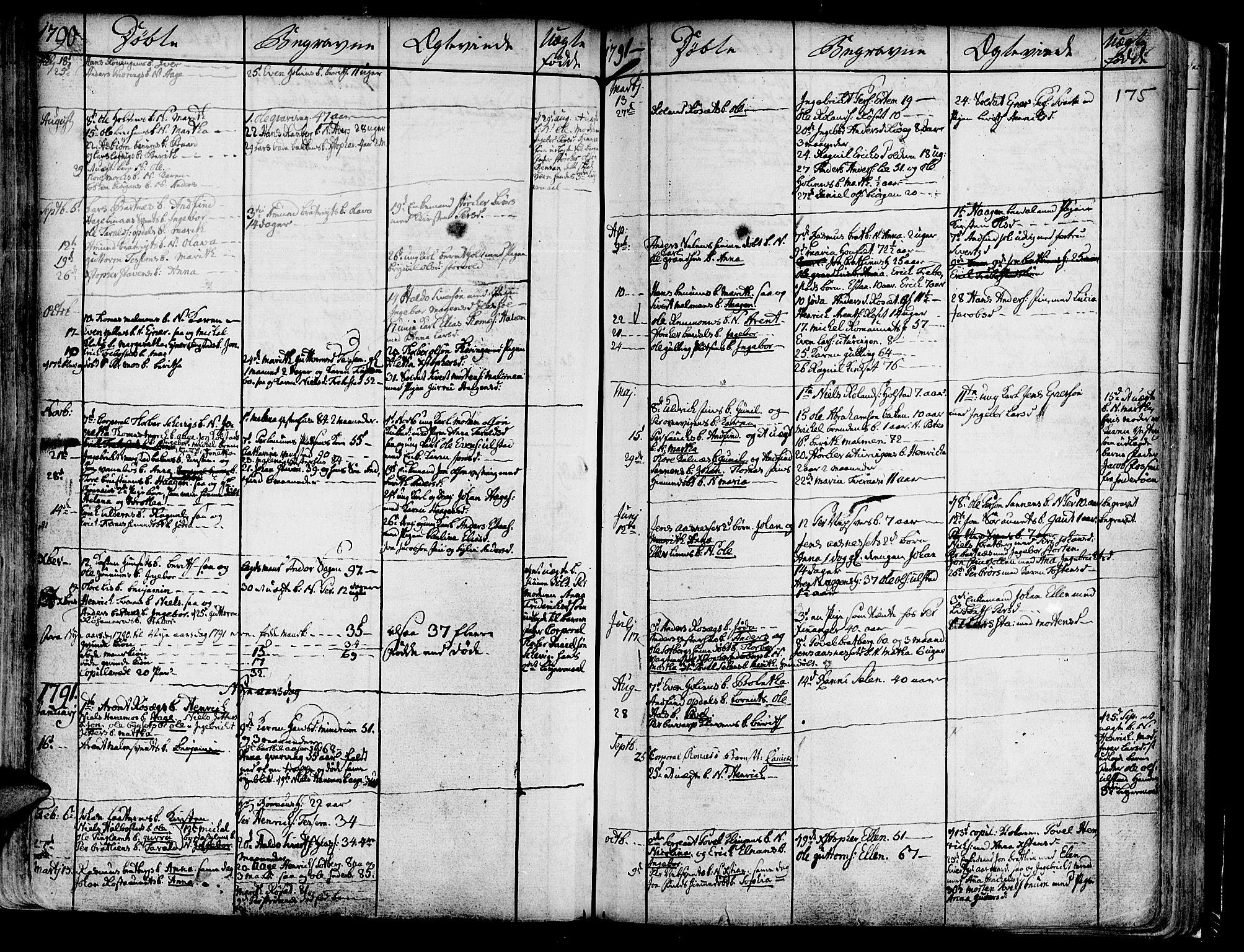 SAT, Ministerialprotokoller, klokkerbøker og fødselsregistre - Nord-Trøndelag, 741/L0385: Ministerialbok nr. 741A01, 1722-1815, s. 175
