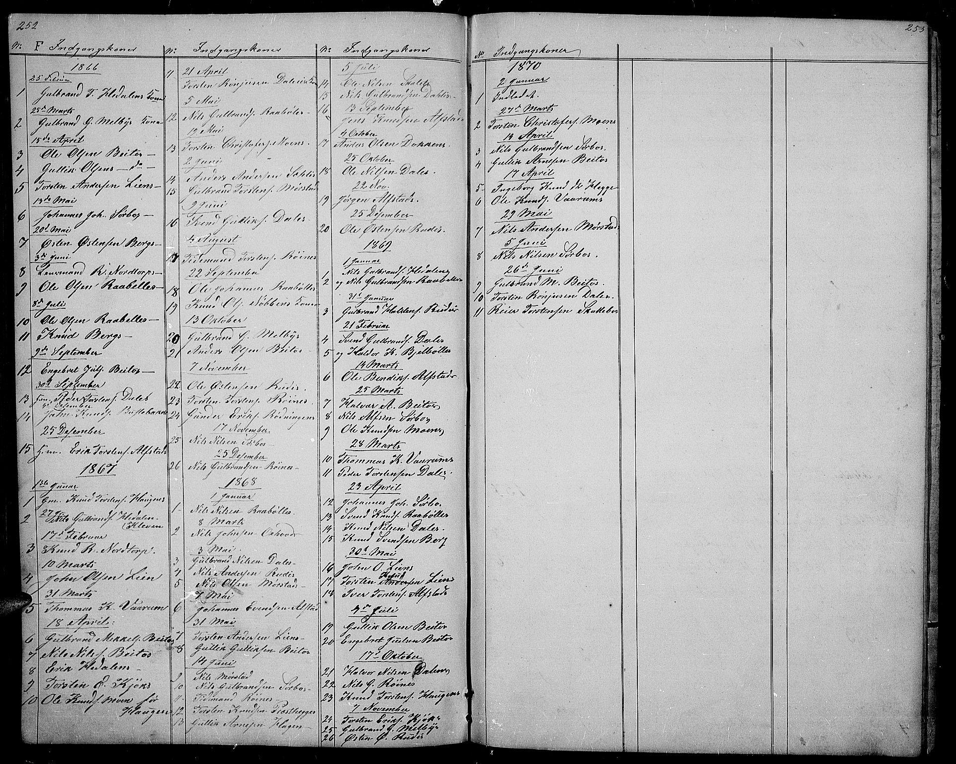SAH, Øystre Slidre prestekontor, Klokkerbok nr. 1, 1866-1886, s. 252-253