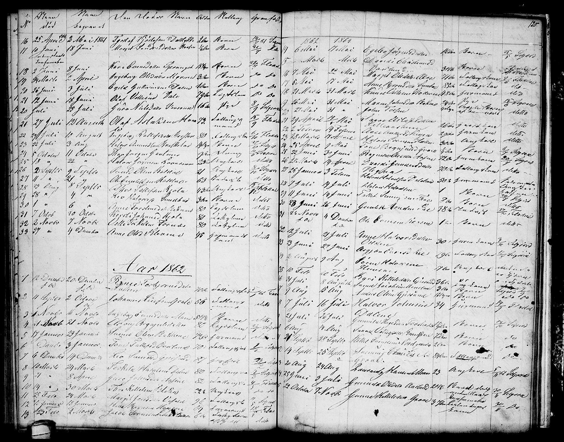 SAKO, Seljord kirkebøker, G/Ga/L0002: Klokkerbok nr. I 2, 1838-1866, s. 120