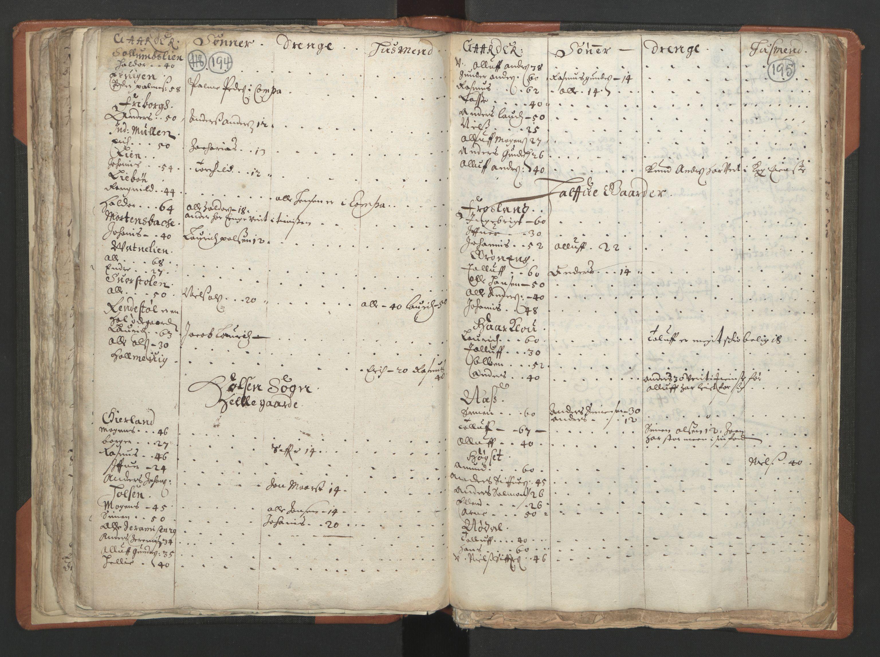 RA, Sogneprestenes manntall 1664-1666, nr. 24: Sunnfjord prosti, 1664-1666, s. 194-195