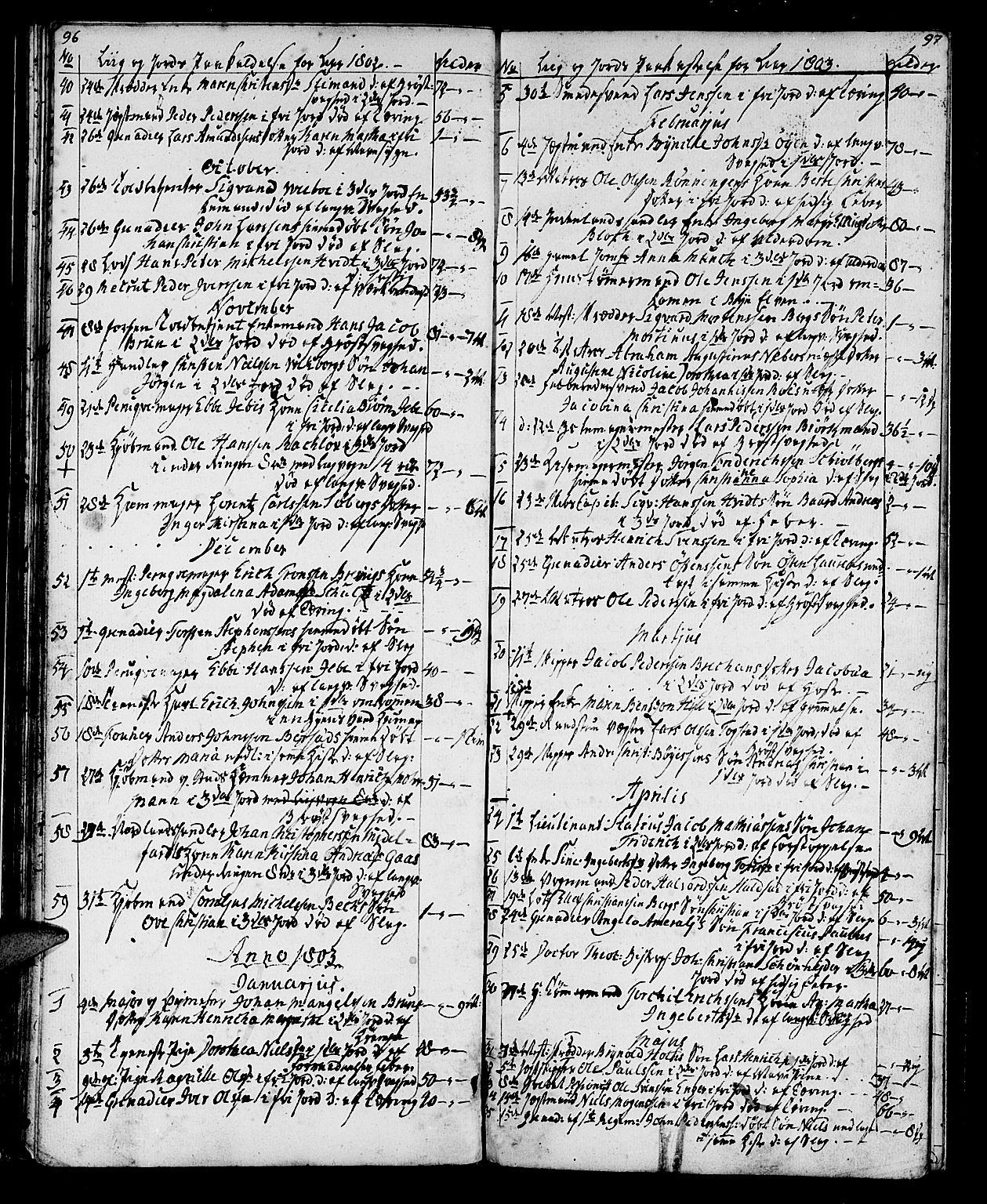 SAT, Ministerialprotokoller, klokkerbøker og fødselsregistre - Sør-Trøndelag, 602/L0134: Klokkerbok nr. 602C02, 1759-1812, s. 96-97