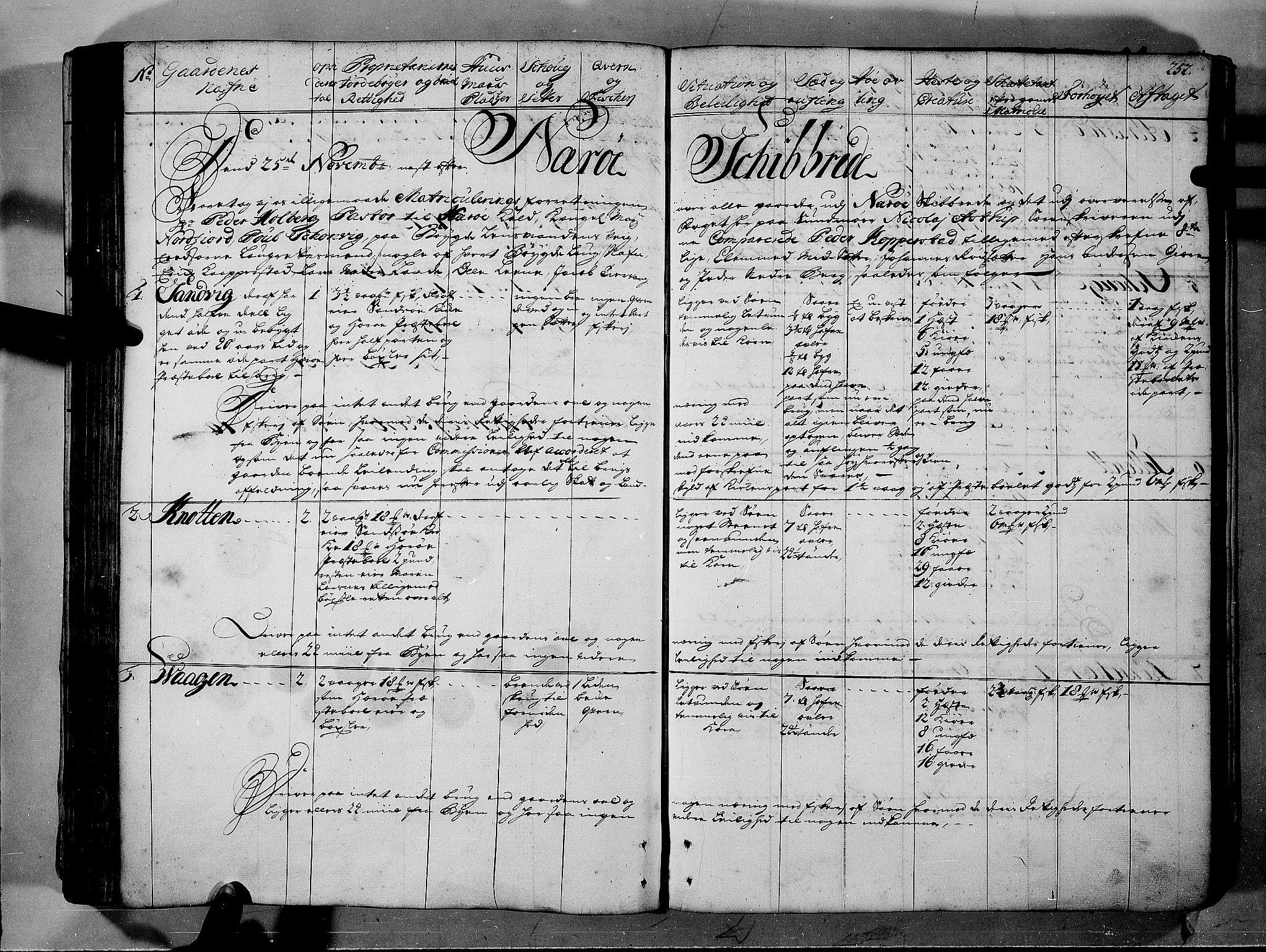 RA, Rentekammeret inntil 1814, Realistisk ordnet avdeling, N/Nb/Nbf/L0150: Sunnmøre eksaminasjonsprotokoll, 1724, s. 251b-252a