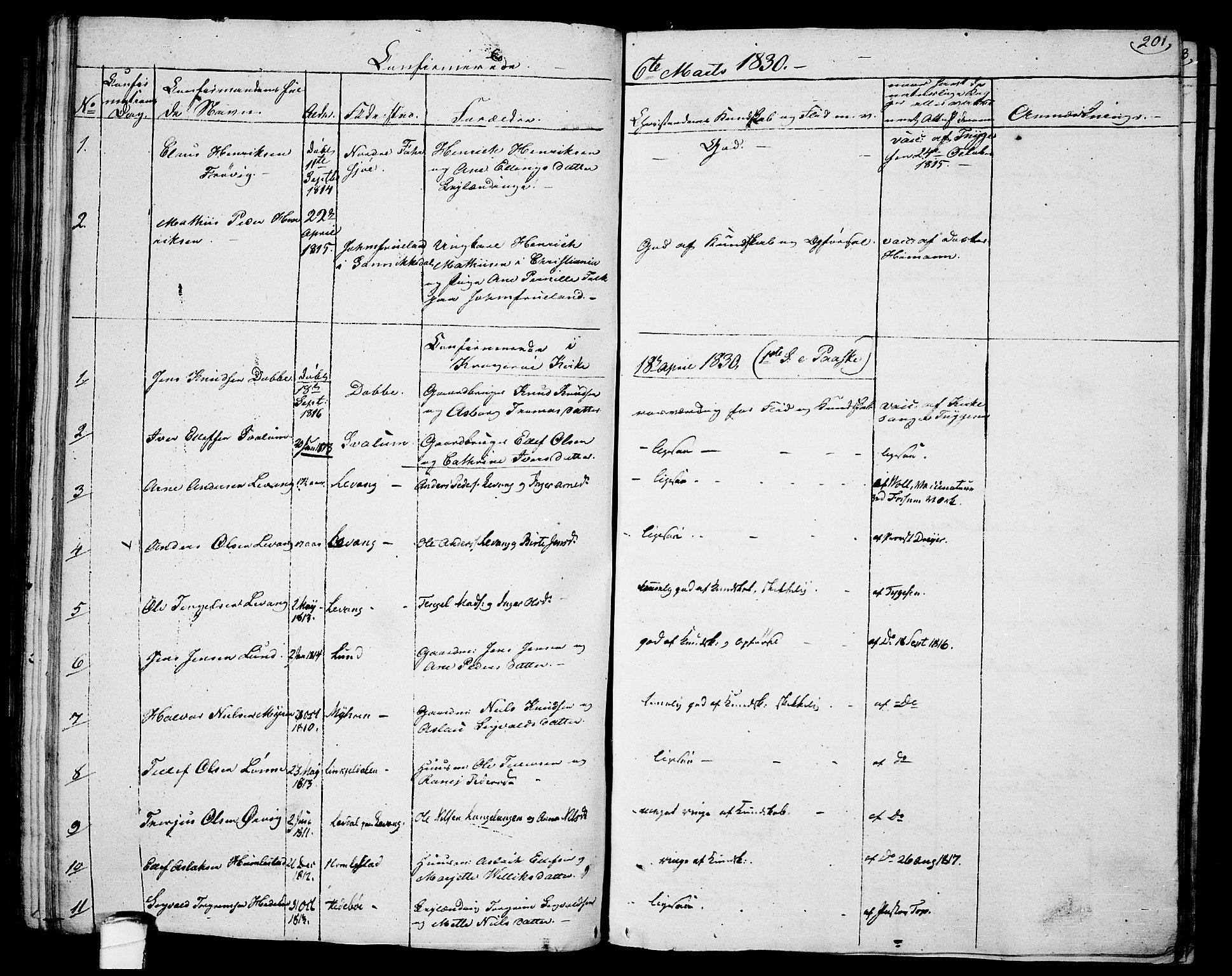 SAKO, Sannidal kirkebøker, F/Fa/L0005: Ministerialbok nr. 5, 1823-1830, s. 201