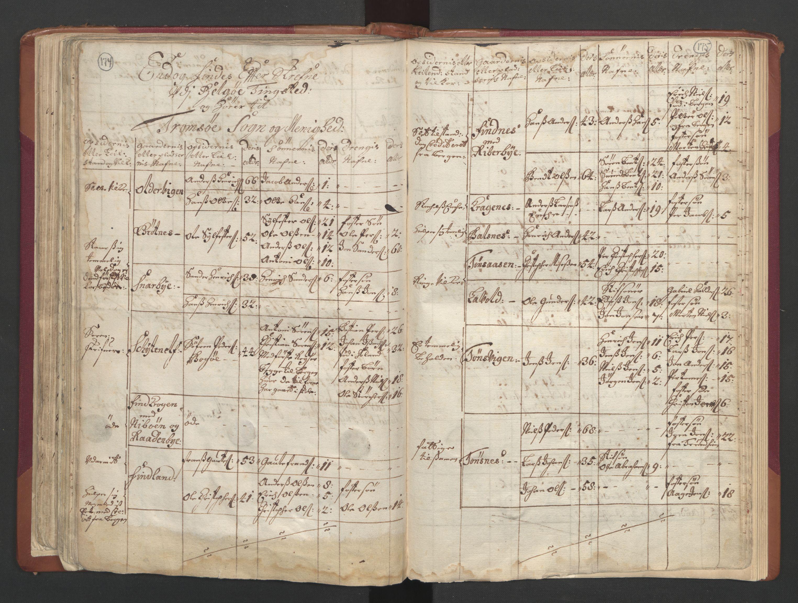 RA, Manntallet 1701, nr. 19: Senja og Tromsø fogderi, 1701, s. 174-175