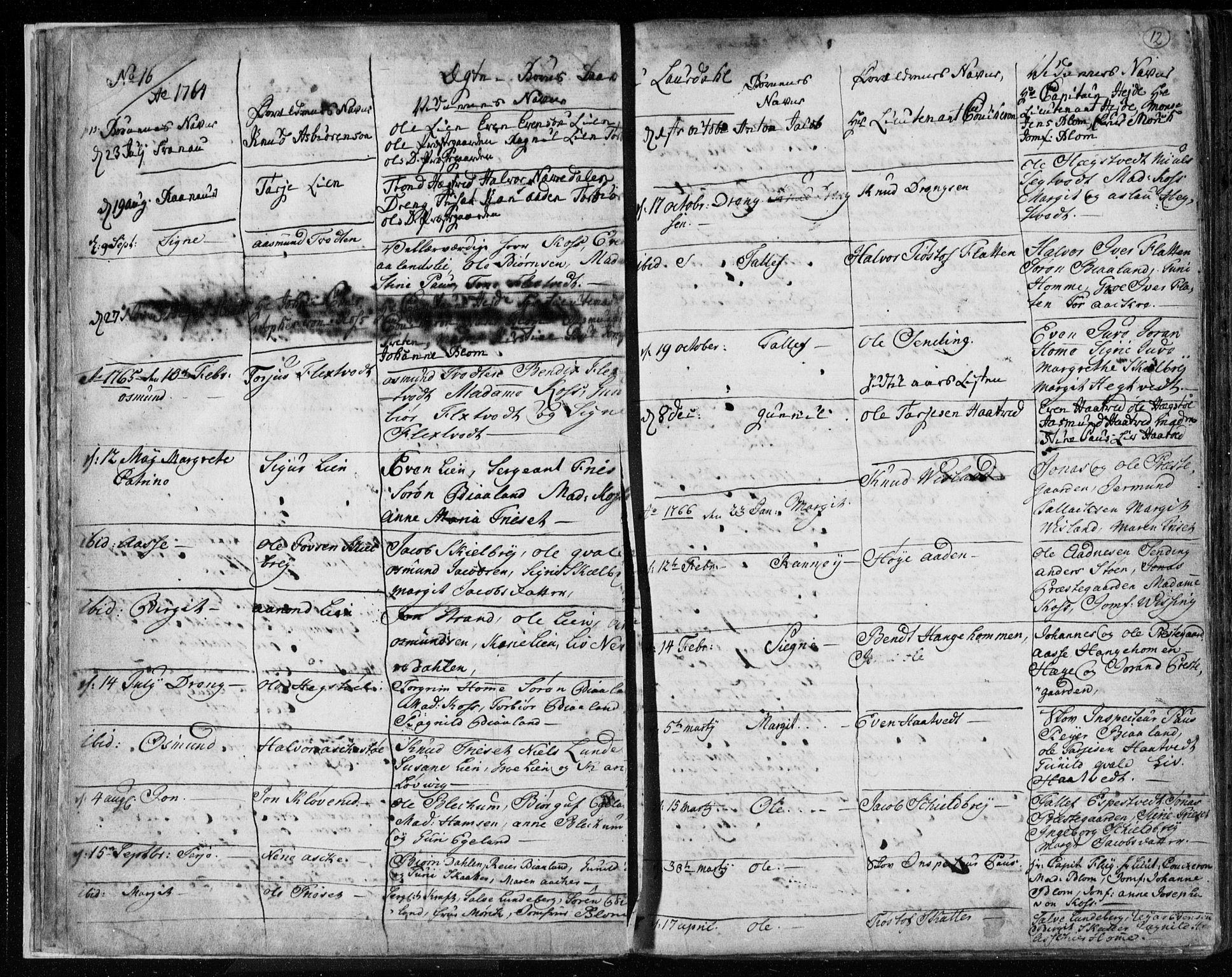 SAKO, Lårdal kirkebøker, F/Fa/L0003: Ministerialbok nr. I 3, 1754-1790, s. 12