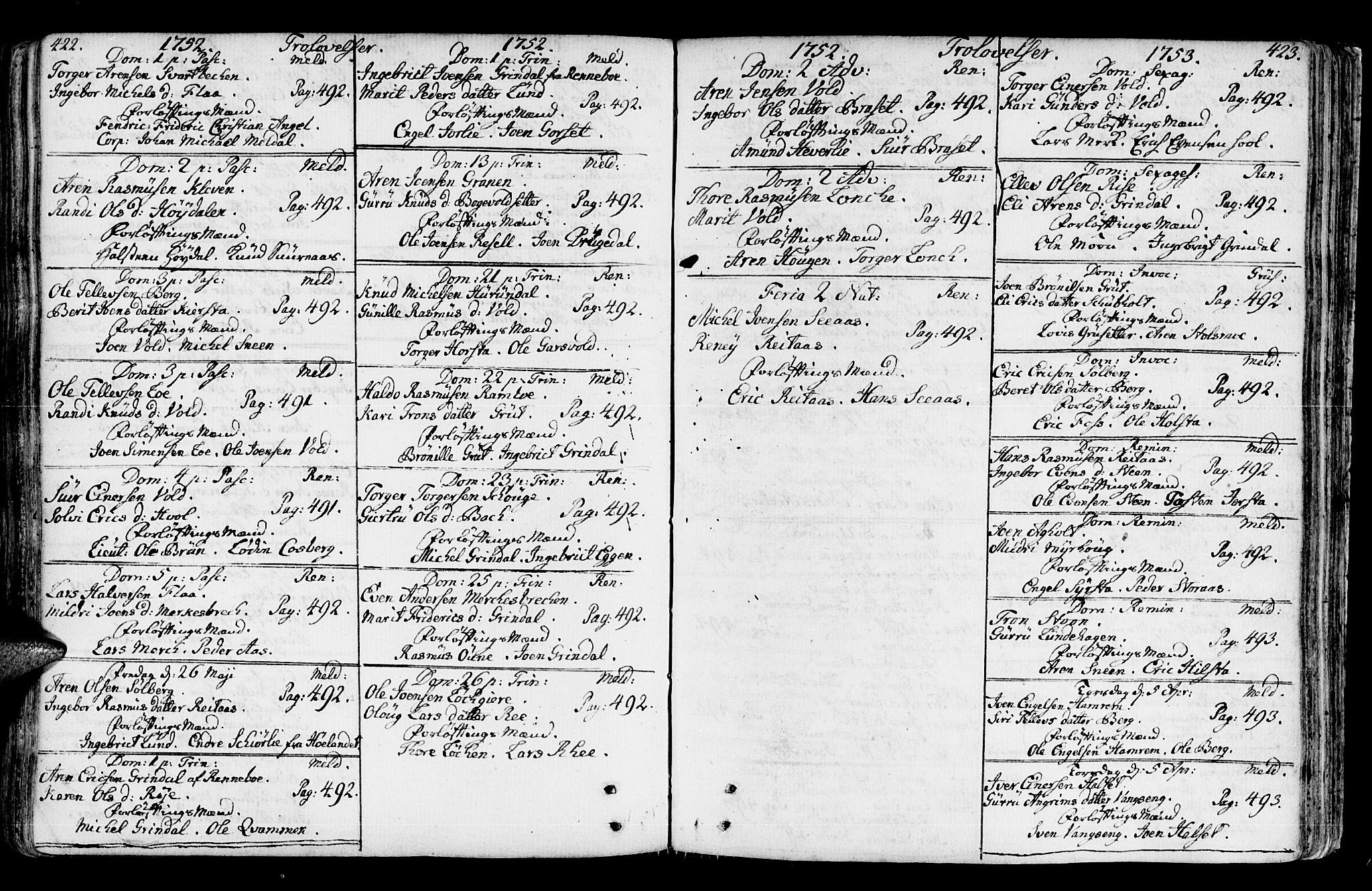 SAT, Ministerialprotokoller, klokkerbøker og fødselsregistre - Sør-Trøndelag, 672/L0851: Ministerialbok nr. 672A04, 1751-1775, s. 422-423