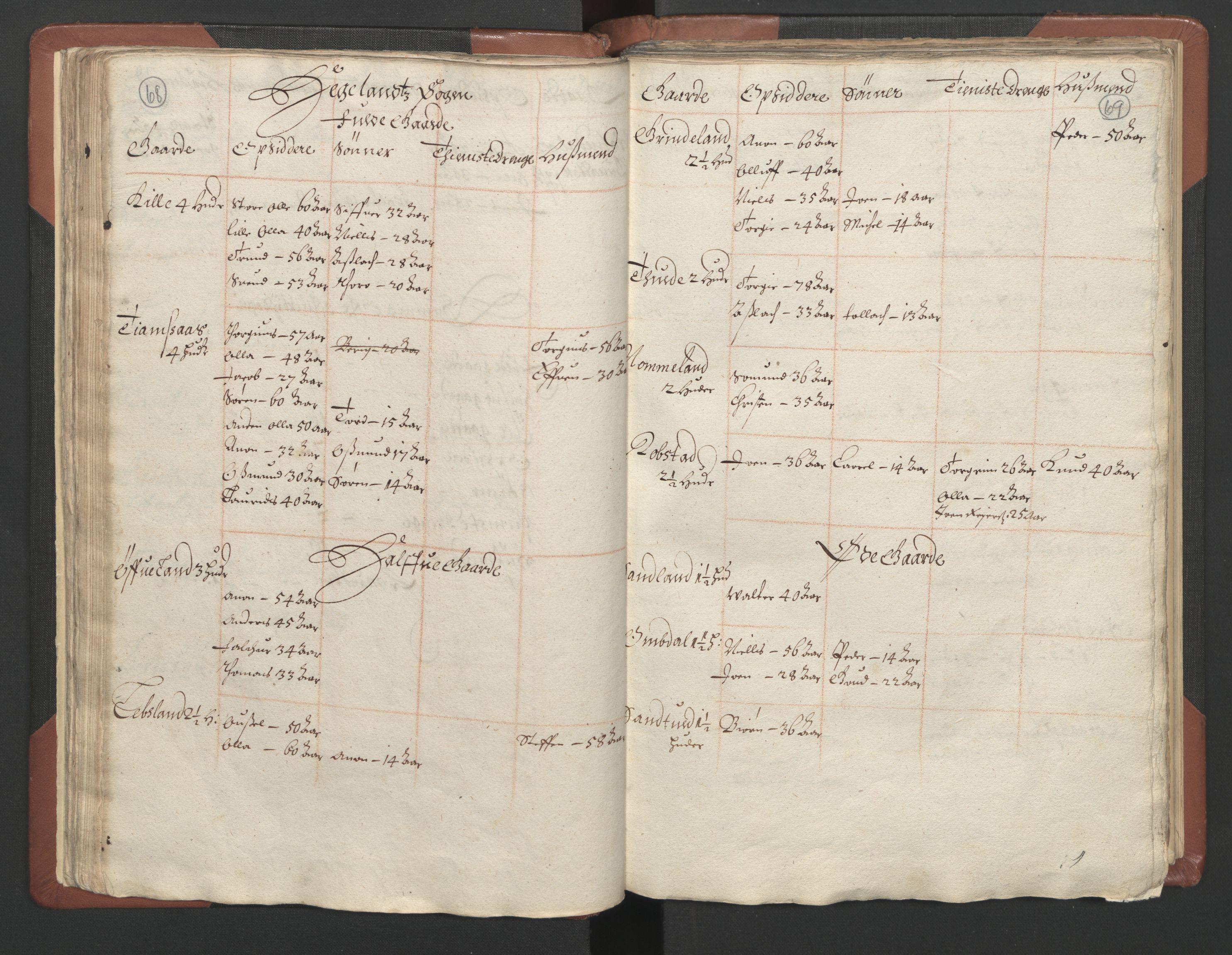 RA, Fogdenes og sorenskrivernes manntall 1664-1666, nr. 9: Mandal len, 1664-1666, s. 68-69
