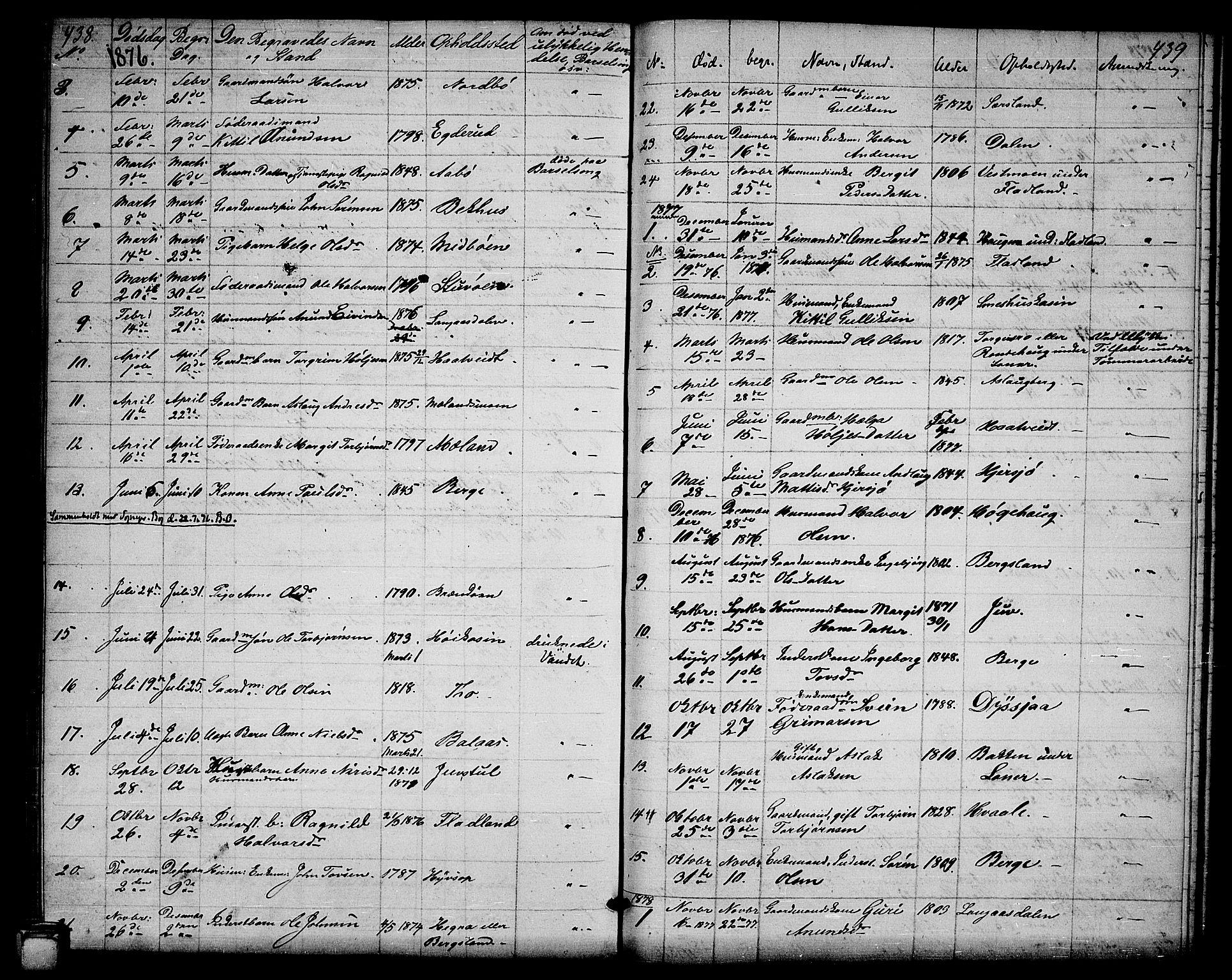 SAKO, Hjartdal kirkebøker, G/Ga/L0002: Klokkerbok nr. I 2, 1854-1888, s. 438-439