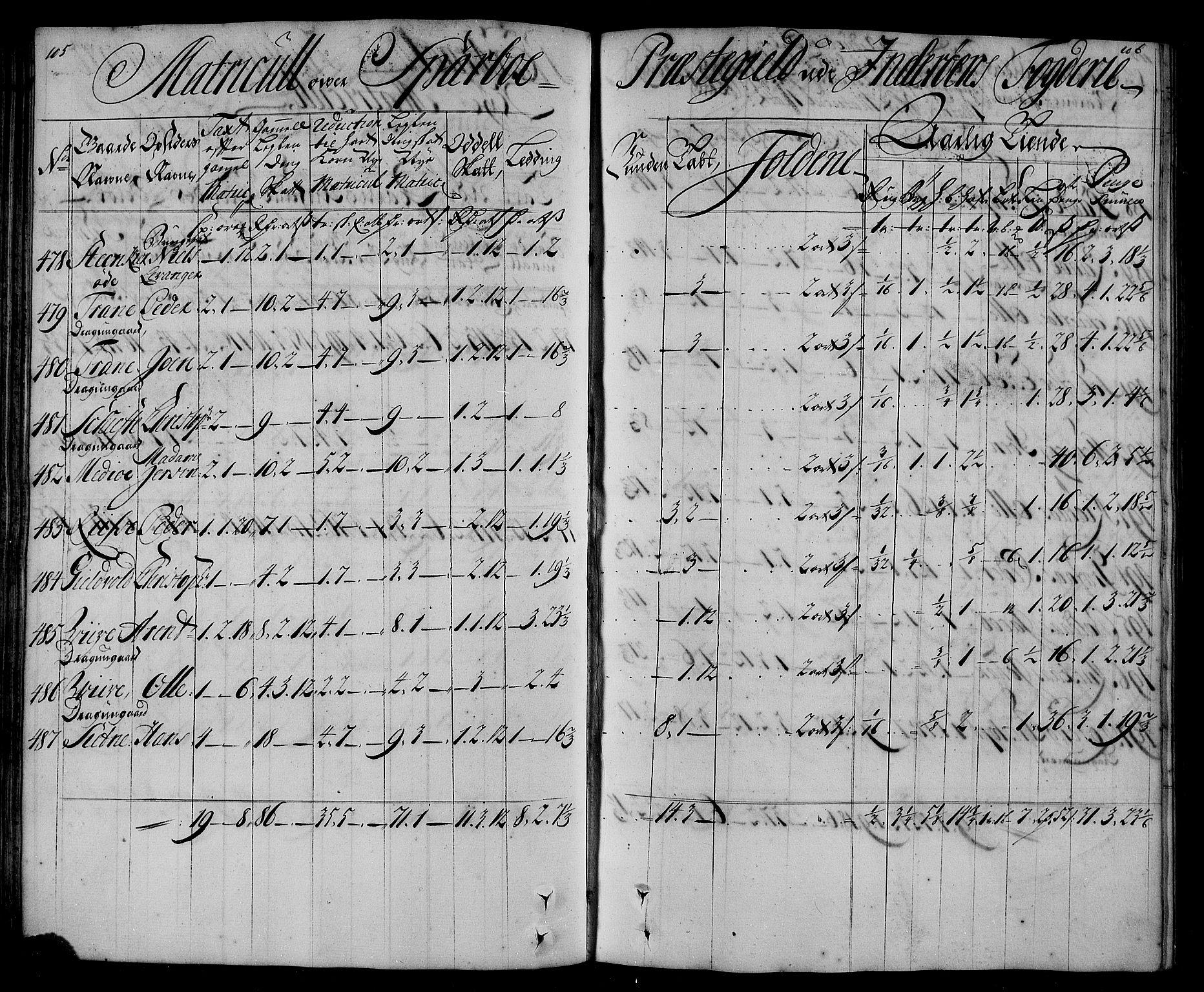RA, Rentekammeret inntil 1814, Realistisk ordnet avdeling, N/Nb/Nbf/L0167: Inderøy matrikkelprotokoll, 1723, s. 105-106