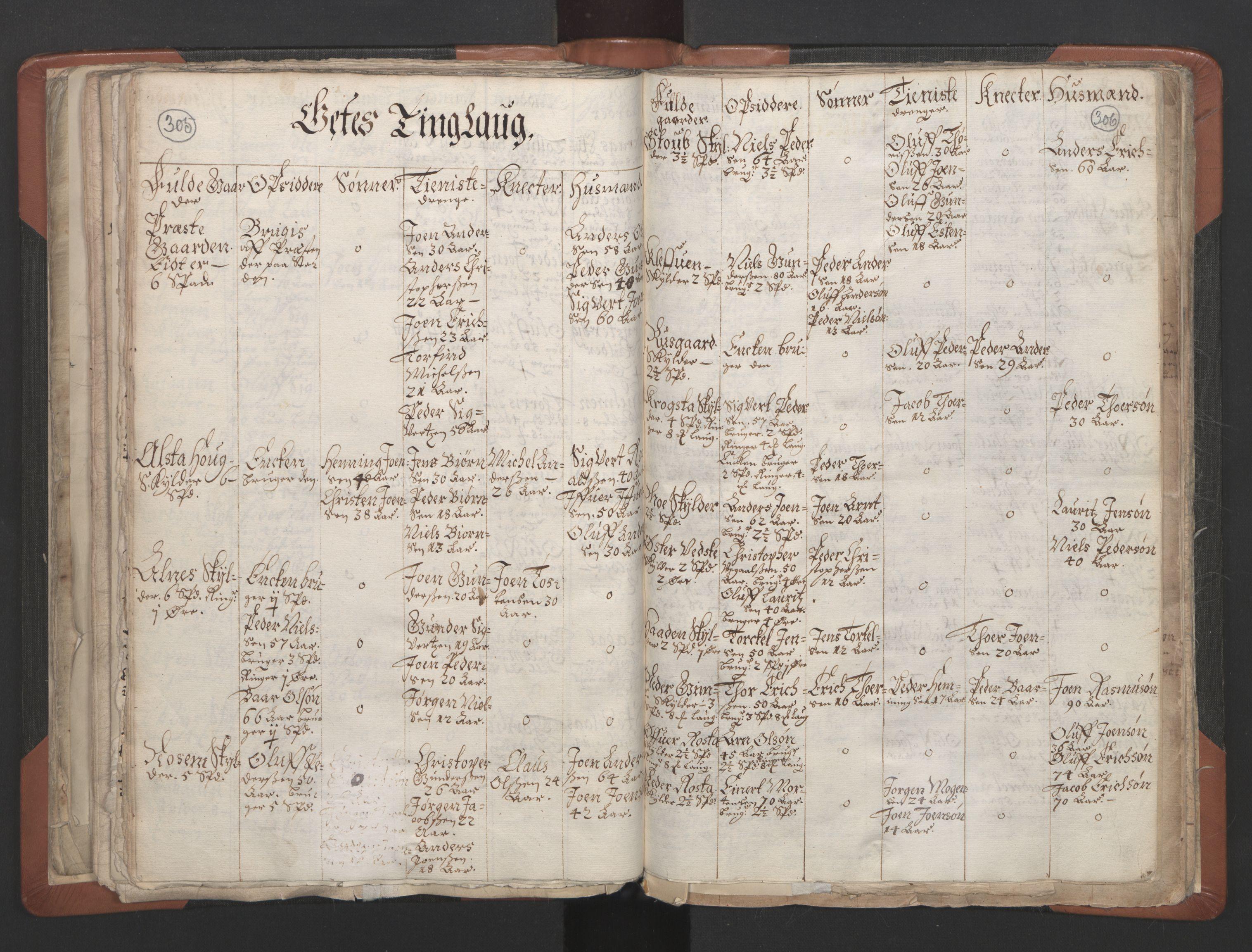 RA, Sogneprestenes manntall 1664-1666, nr. 32: Innherad prosti, 1664-1666, s. 305-306