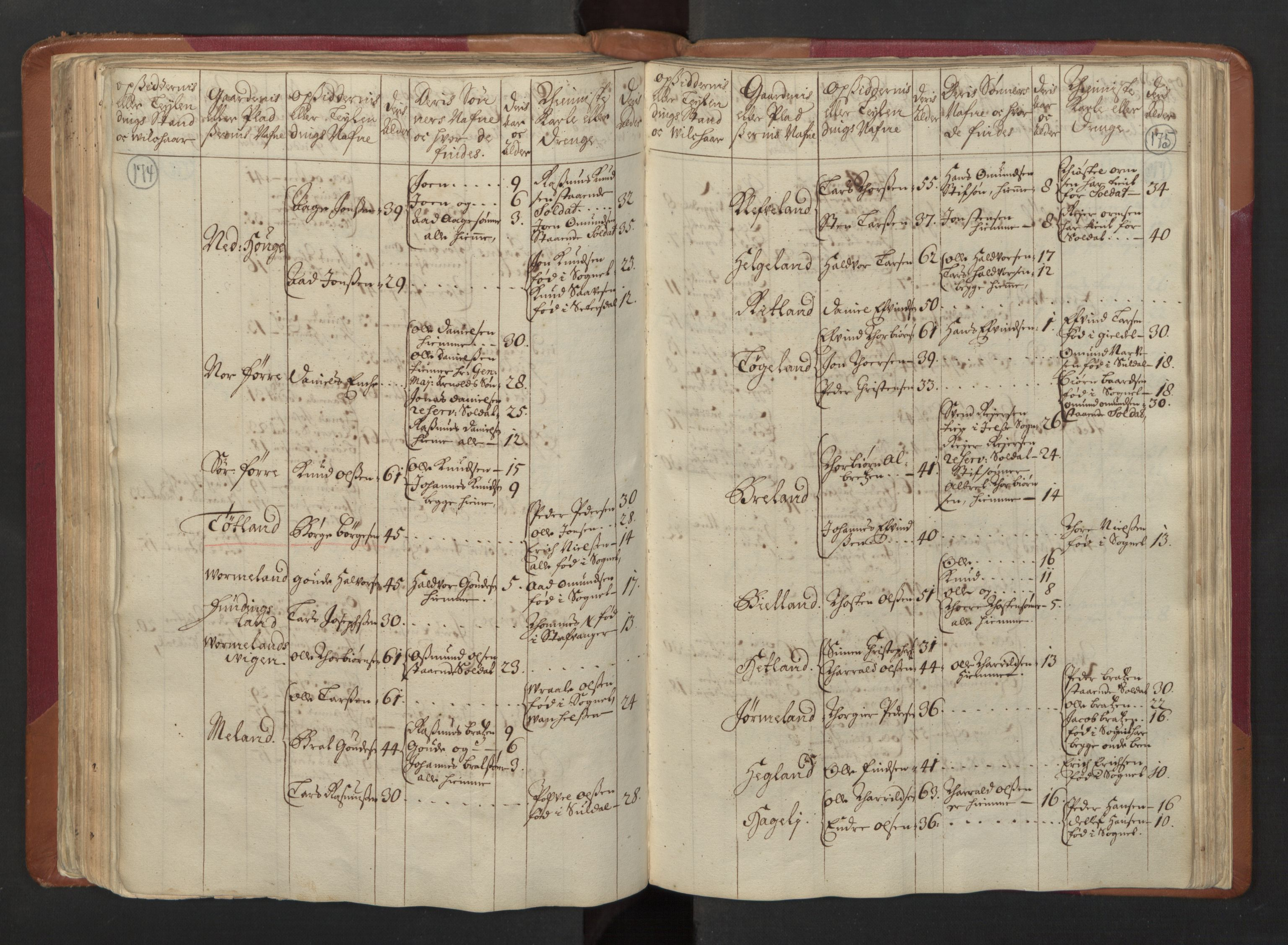 RA, Manntallet 1701, nr. 5: Ryfylke fogderi, 1701, s. 174-175