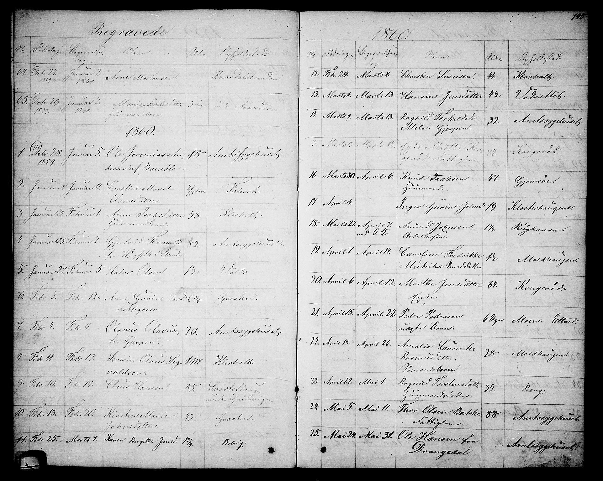 SAKO, Solum kirkebøker, G/Ga/L0004: Klokkerbok nr. I 4, 1859-1876, s. 195