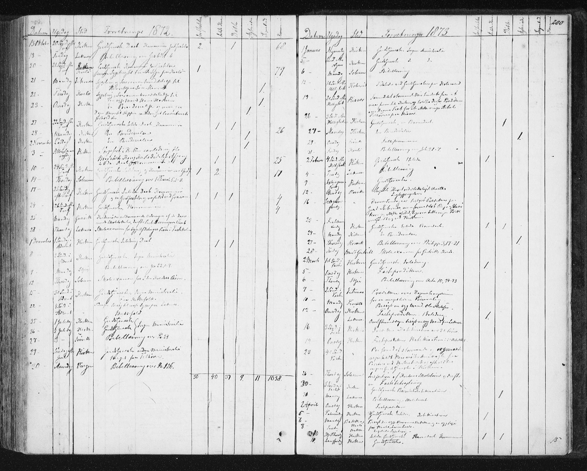 SAT, Ministerialprotokoller, klokkerbøker og fødselsregistre - Nord-Trøndelag, 788/L0696: Ministerialbok nr. 788A03, 1863-1877, s. 200