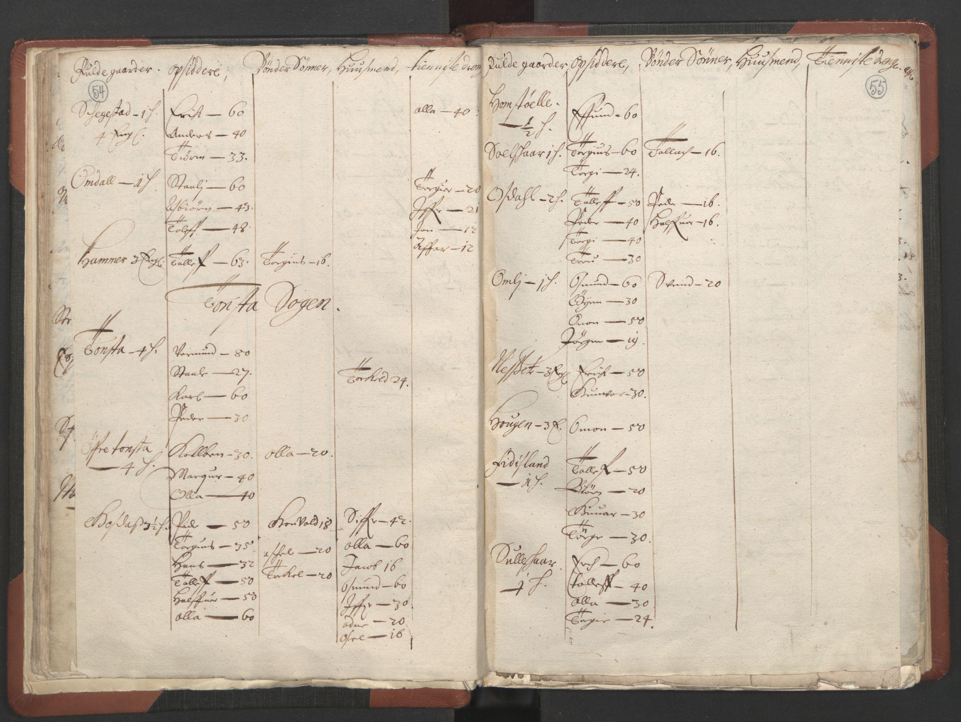 RA, Fogdenes og sorenskrivernes manntall 1664-1666, nr. 10: Lista len, 1664, s. 54-55
