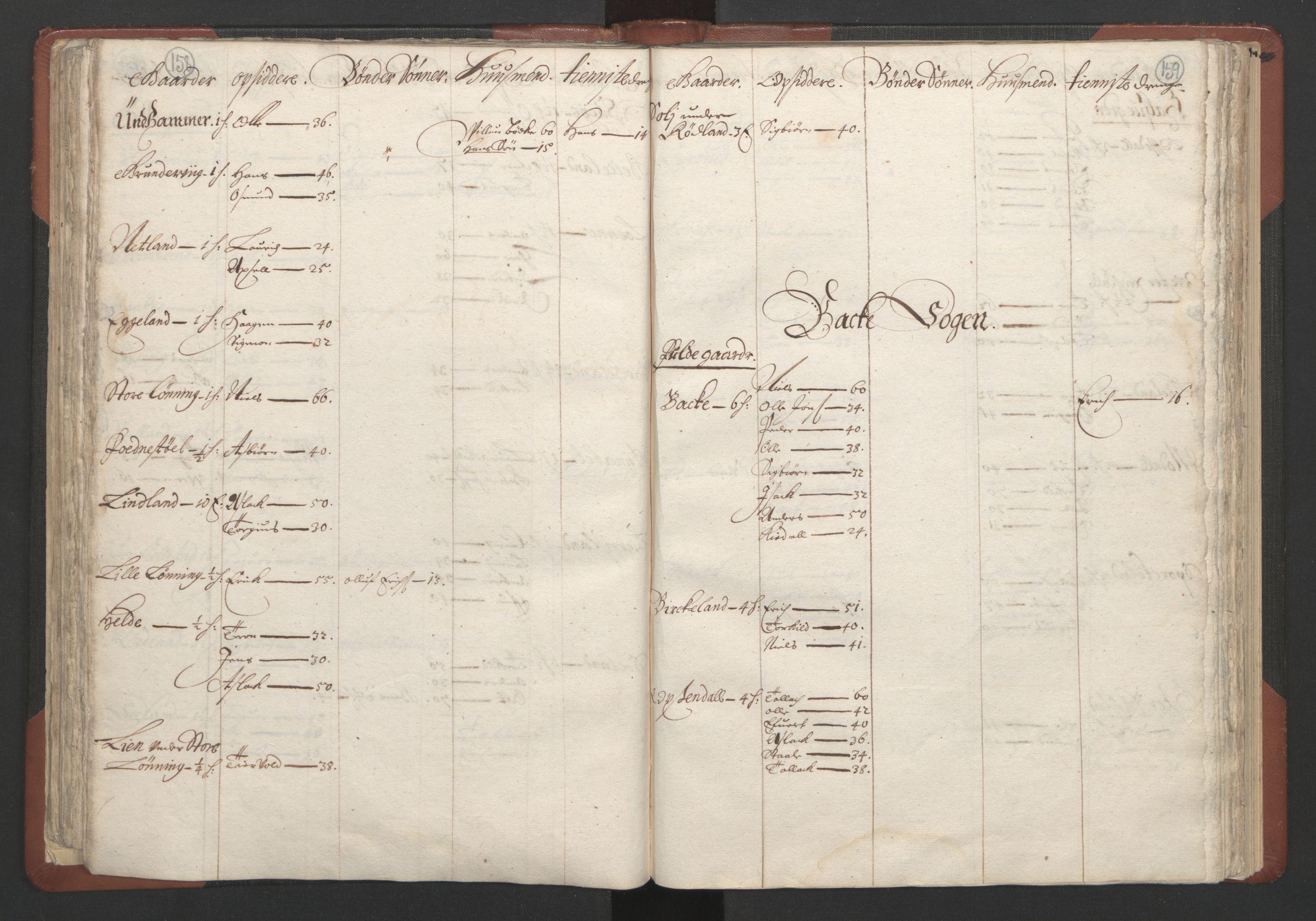 RA, Fogdenes og sorenskrivernes manntall 1664-1666, nr. 10: Lista len, 1664, s. 158-159