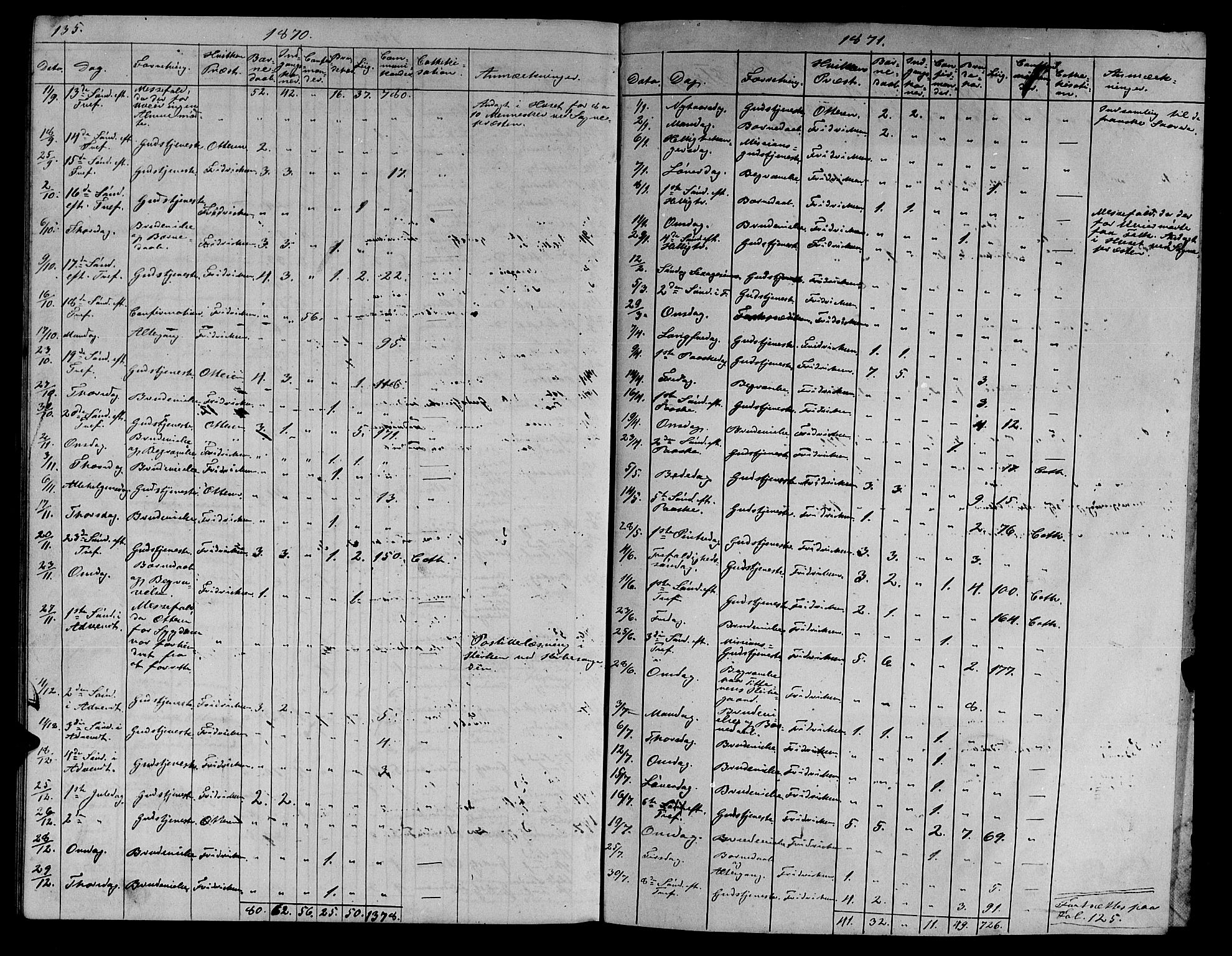 SAT, Ministerialprotokoller, klokkerbøker og fødselsregistre - Sør-Trøndelag, 634/L0539: Klokkerbok nr. 634C01, 1866-1873, s. 135