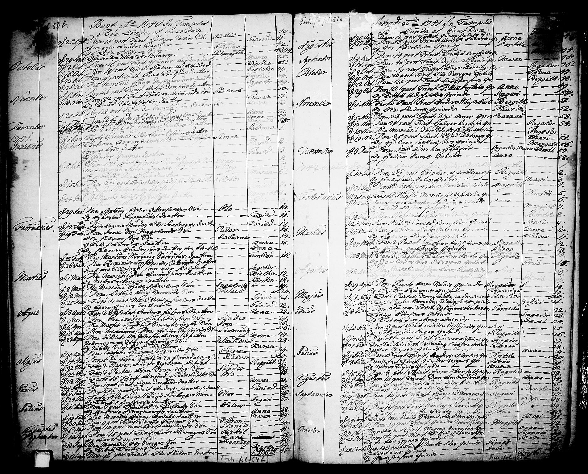 SAKO, Bø kirkebøker, F/Fa/L0003: Ministerialbok nr. 3, 1733-1748, s. 53