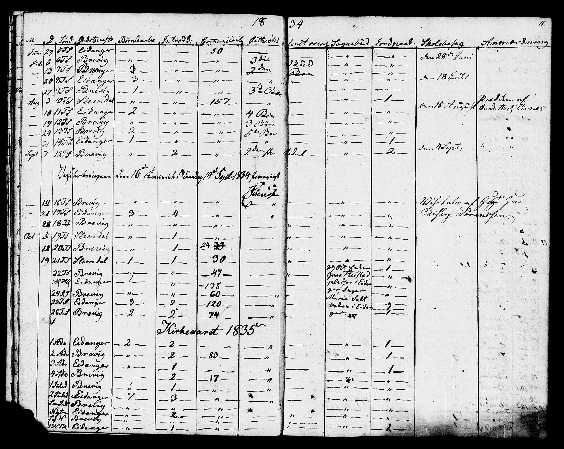 SAKO, Eidanger kirkebøker, F/Fa/L0009: Ministerialbok nr. 9, 1831-1849, s. 11