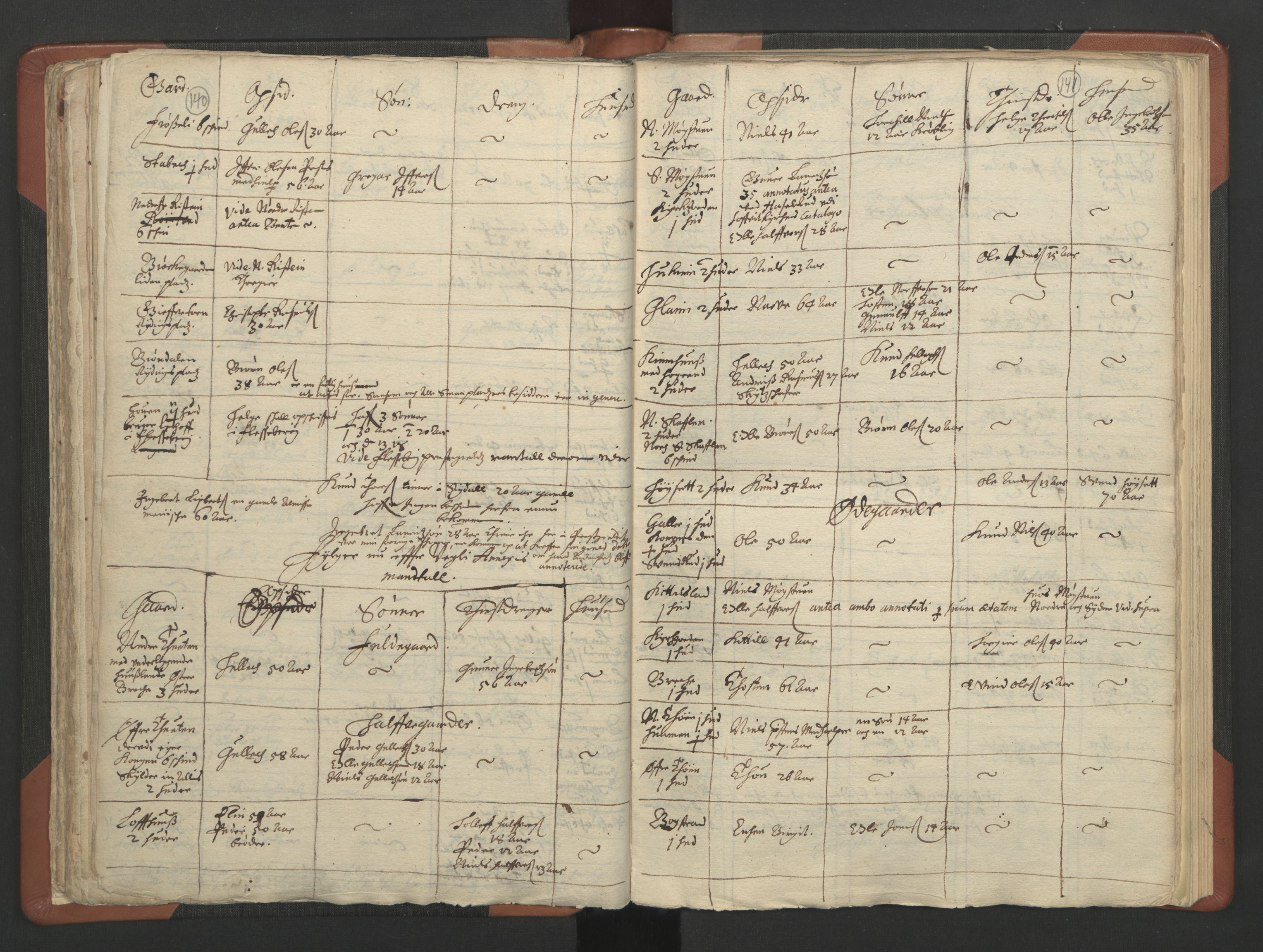 RA, Sogneprestenes manntall 1664-1666, nr. 11: Brunlanes prosti, 1664-1666, s. 140-141