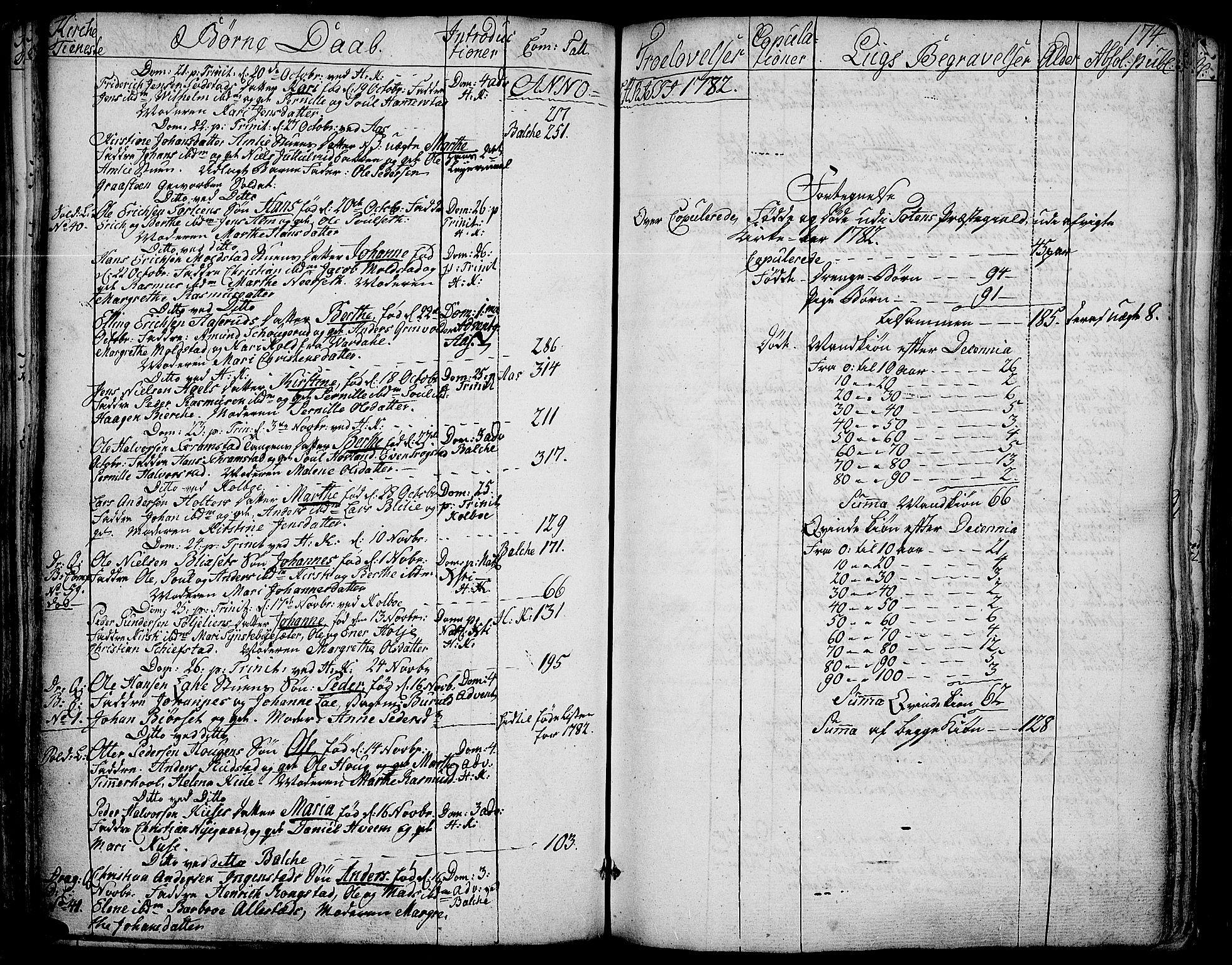 SAH, Toten prestekontor, Ministerialbok nr. 6, 1773-1793, s. 174