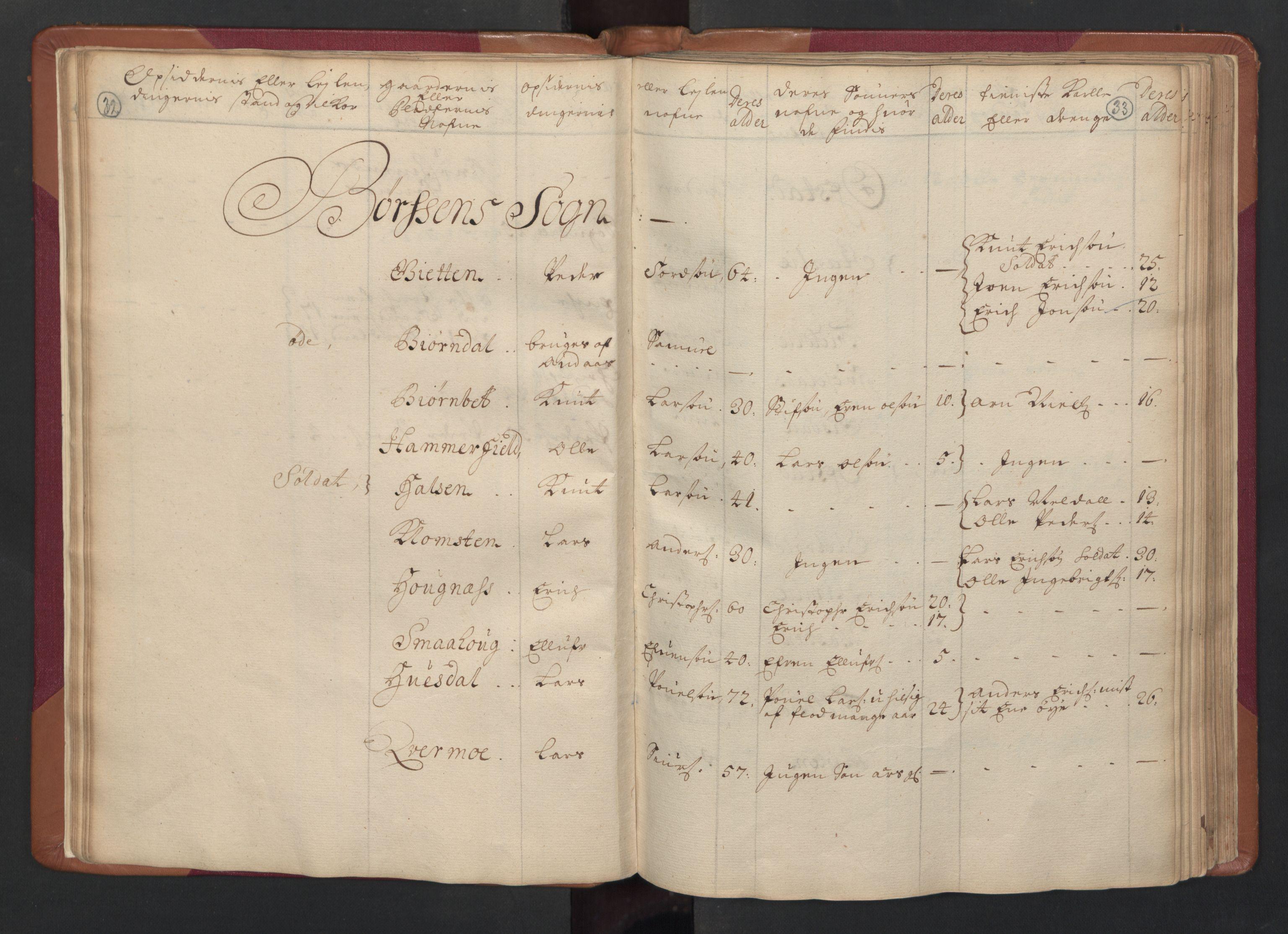 RA, Manntallet 1701, nr. 14: Strinda og Selbu fogderi, 1701, s. 32-33