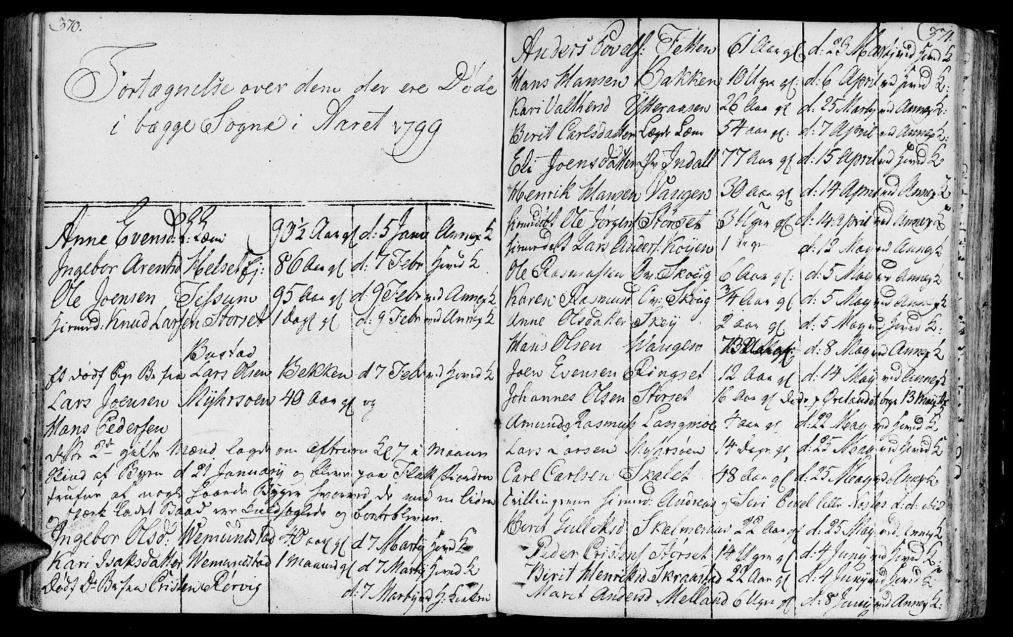 SAT, Ministerialprotokoller, klokkerbøker og fødselsregistre - Sør-Trøndelag, 646/L0606: Ministerialbok nr. 646A04, 1791-1805, s. 370-371
