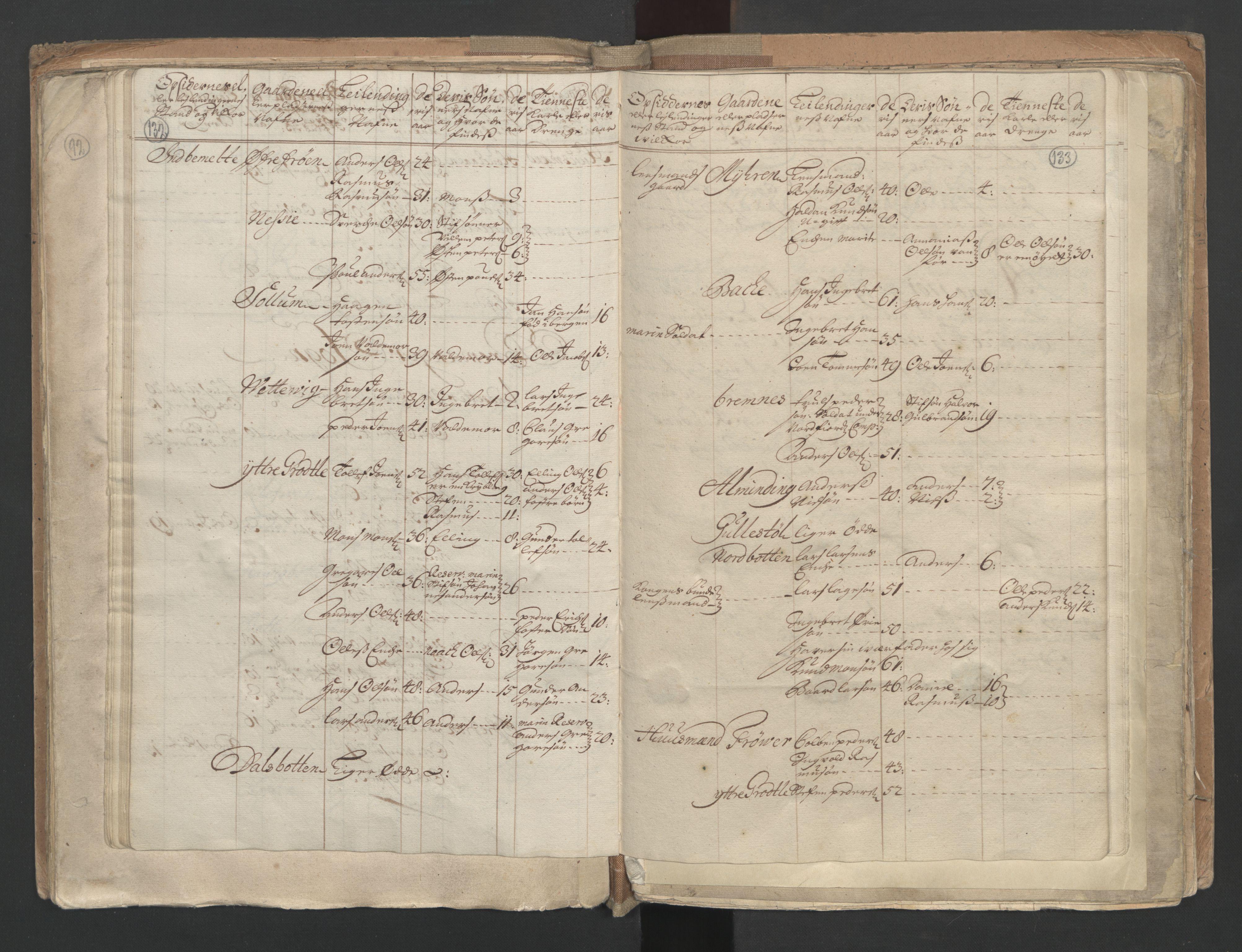 RA, Manntallet 1701, nr. 9: Sunnfjord fogderi, Nordfjord fogderi og Svanø birk, 1701, s. 132-133