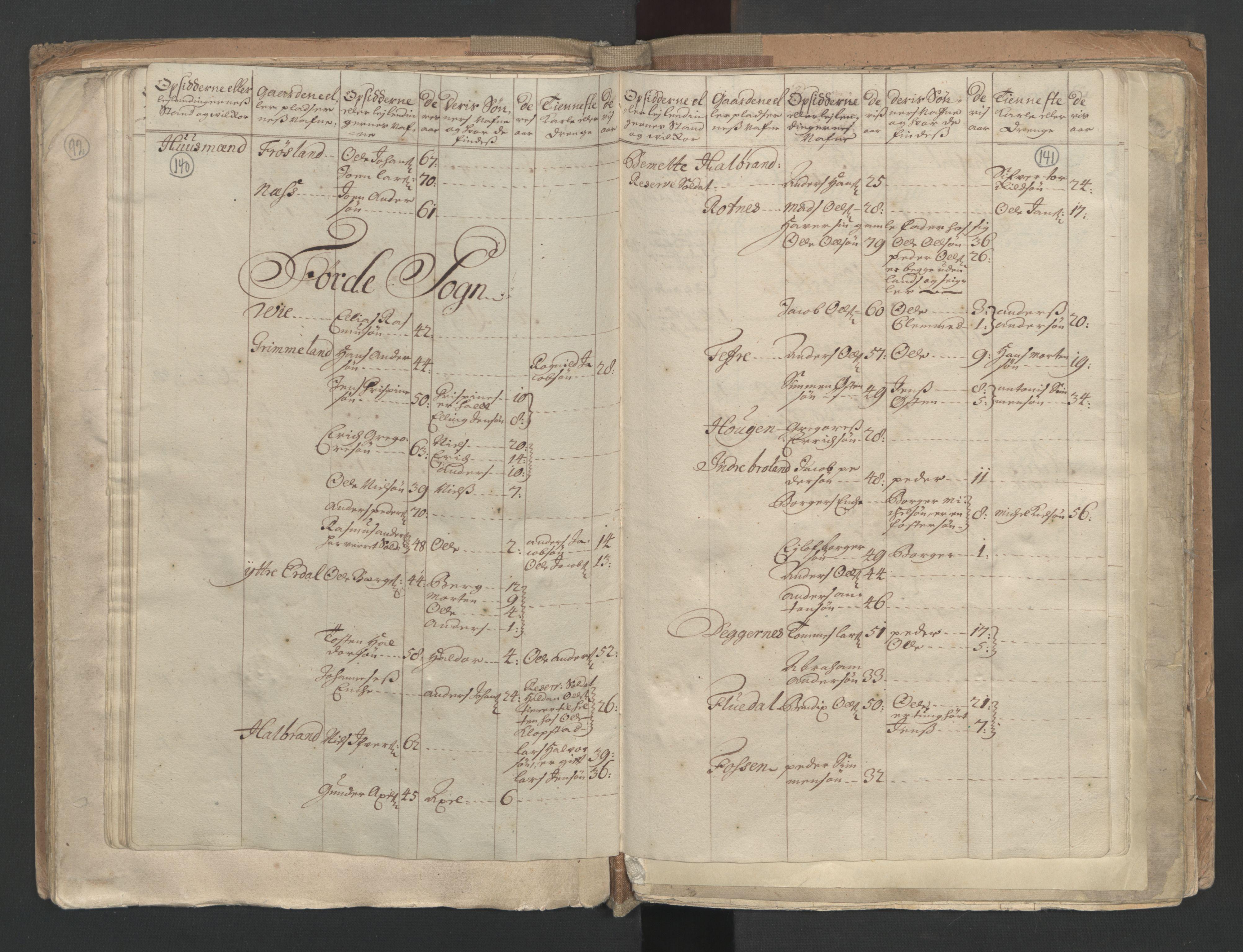 RA, Manntallet 1701, nr. 9: Sunnfjord fogderi, Nordfjord fogderi og Svanø birk, 1701, s. 140-141
