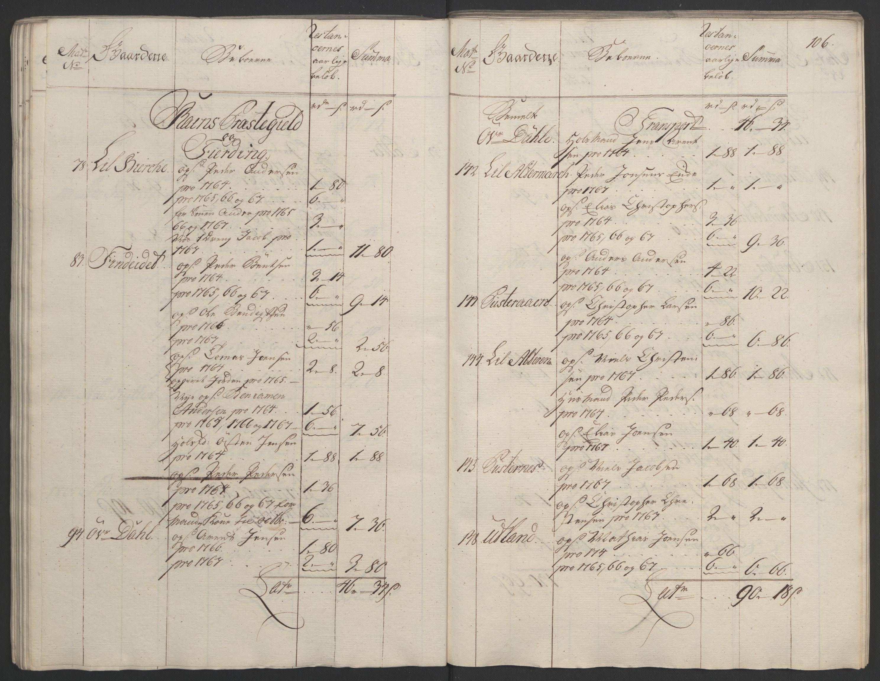 RA, Rentekammeret inntil 1814, Realistisk ordnet avdeling, Ol/L0023: [Gg 10]: Ekstraskatten, 23.09.1762. Helgeland (restanseregister), 1767-1772, s. 103