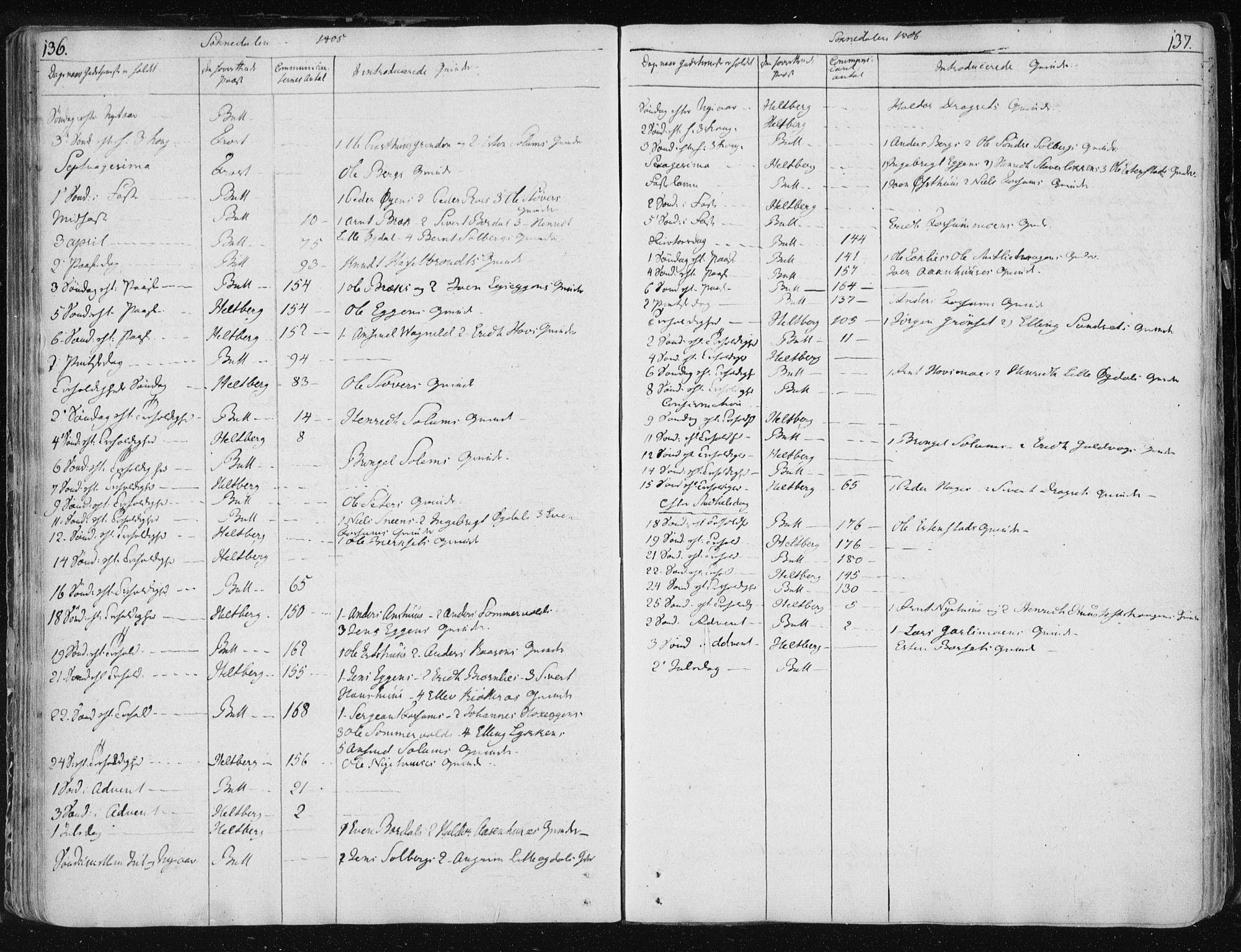 SAT, Ministerialprotokoller, klokkerbøker og fødselsregistre - Sør-Trøndelag, 687/L0994: Ministerialbok nr. 687A03 /3, 1788-1815, s. 136-137