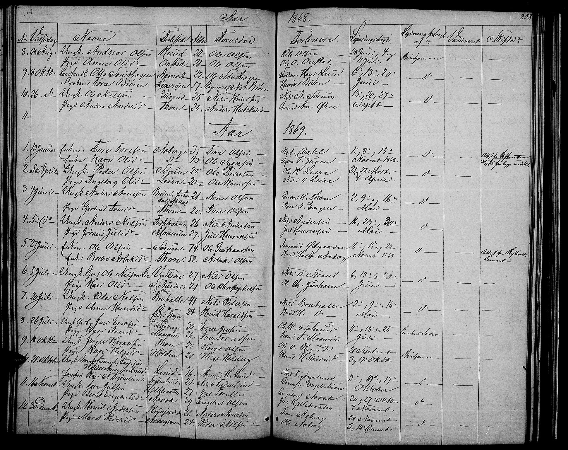 SAH, Nord-Aurdal prestekontor, Klokkerbok nr. 2, 1842-1877, s. 208