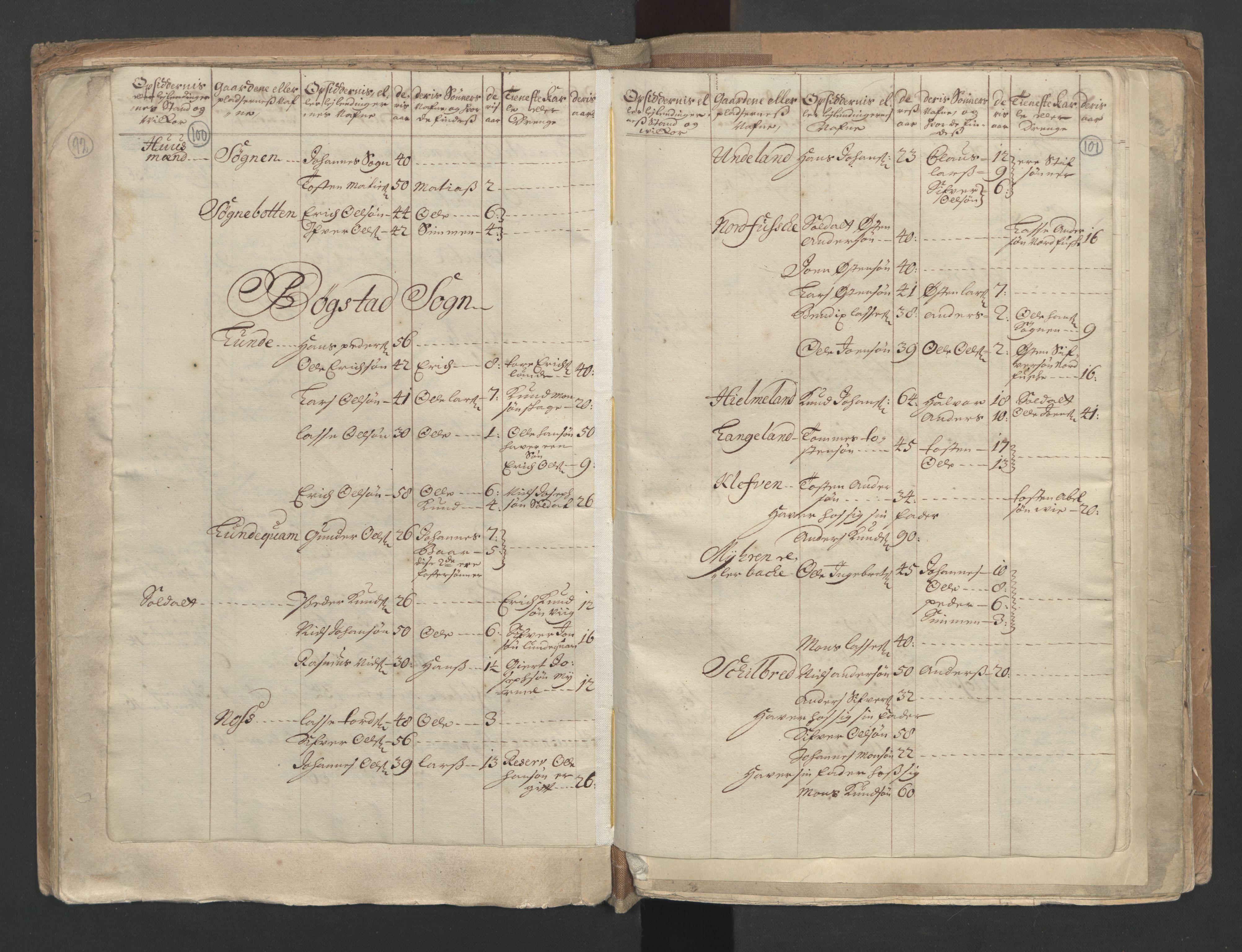 RA, Manntallet 1701, nr. 9: Sunnfjord fogderi, Nordfjord fogderi og Svanø birk, 1701, s. 100-101
