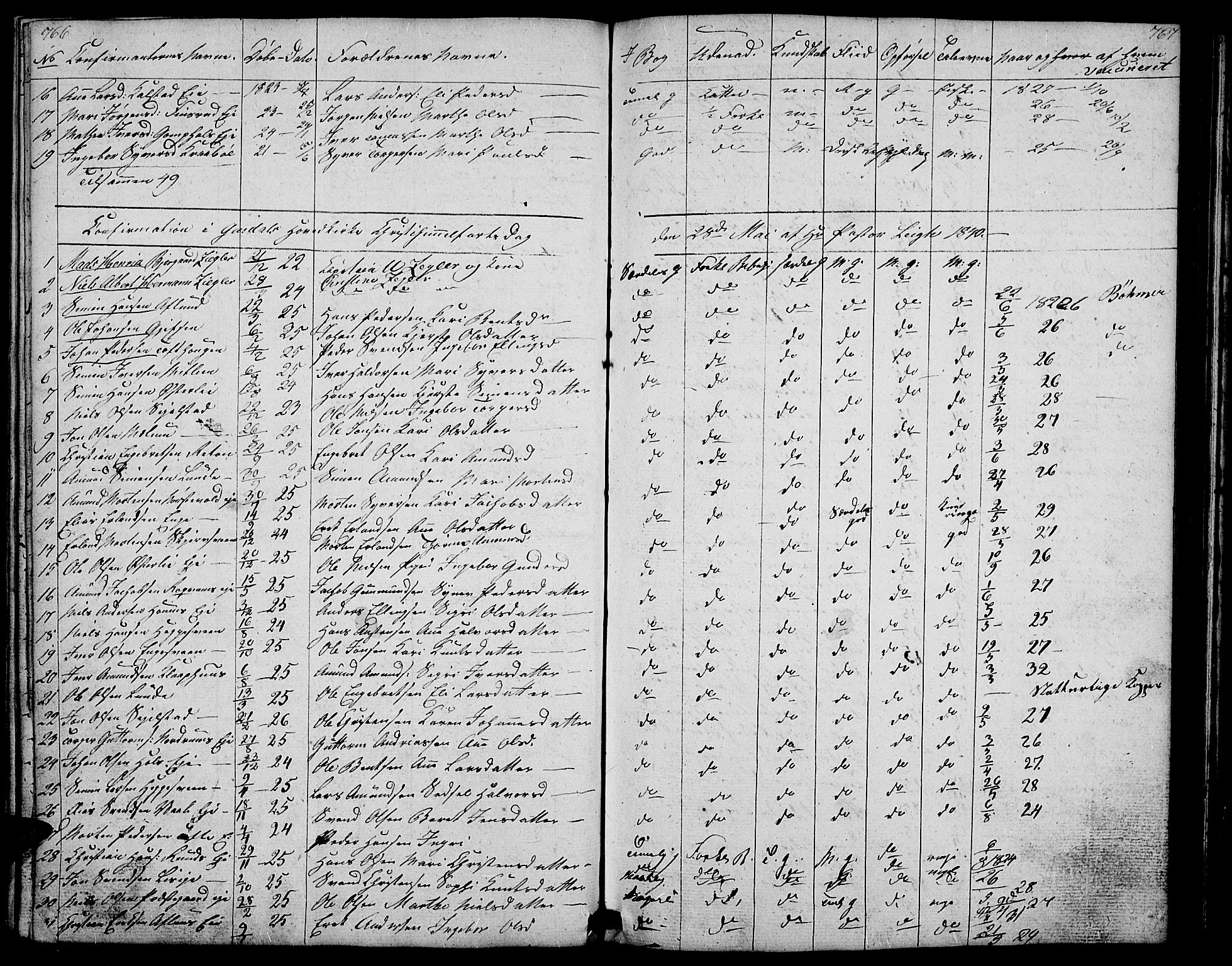 SAH, Gausdal prestekontor, Klokkerbok nr. 4, 1835-1870, s. 766-767