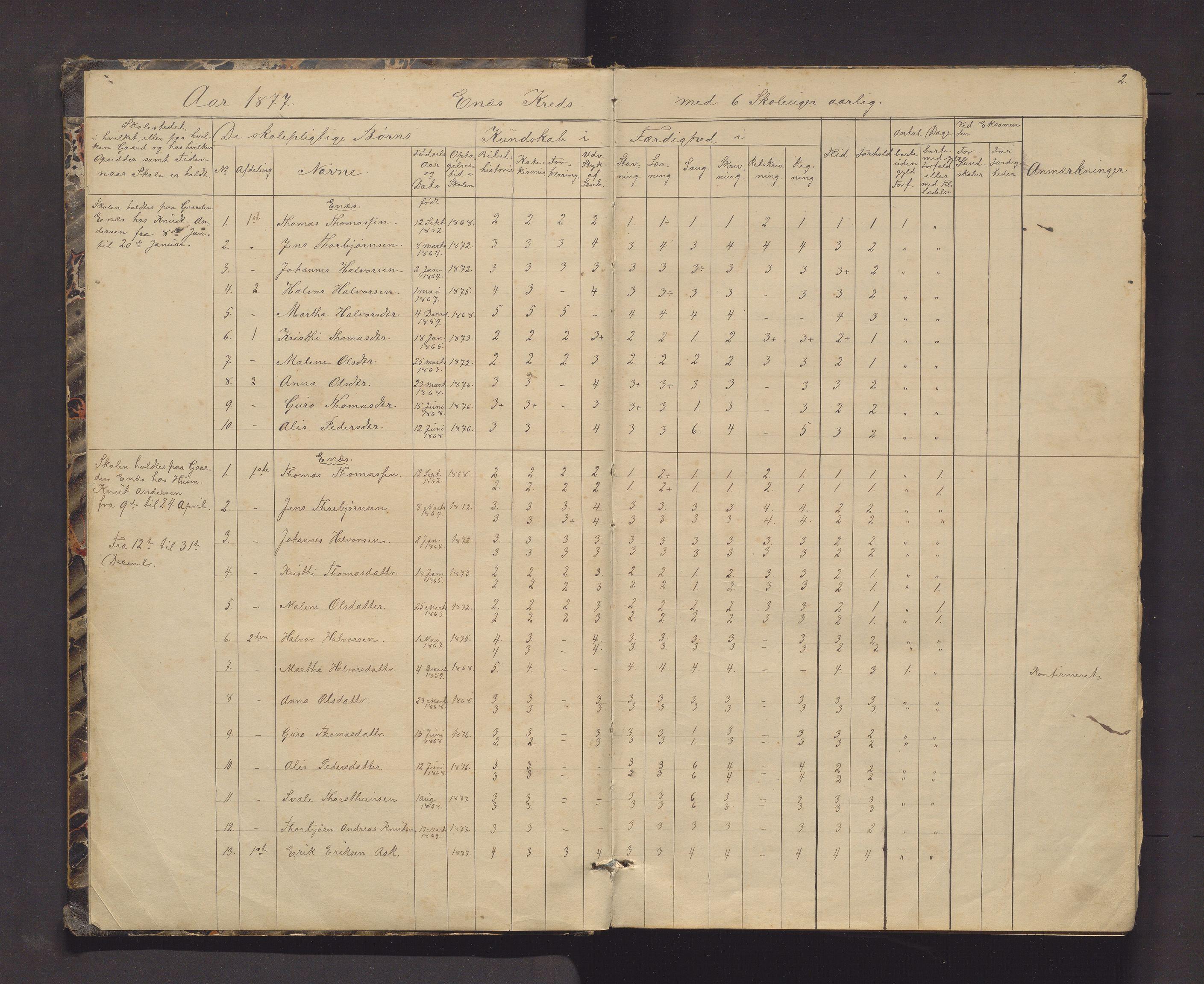 IKAH, Kvinnherad kommune. Barneskulane, F/Fd/L0006: Skuleprotokoll for Ænes, Fureberg og Tveitnes, Bondhusbygden og Austrepollen krinsar, 1877-1916, s. 2