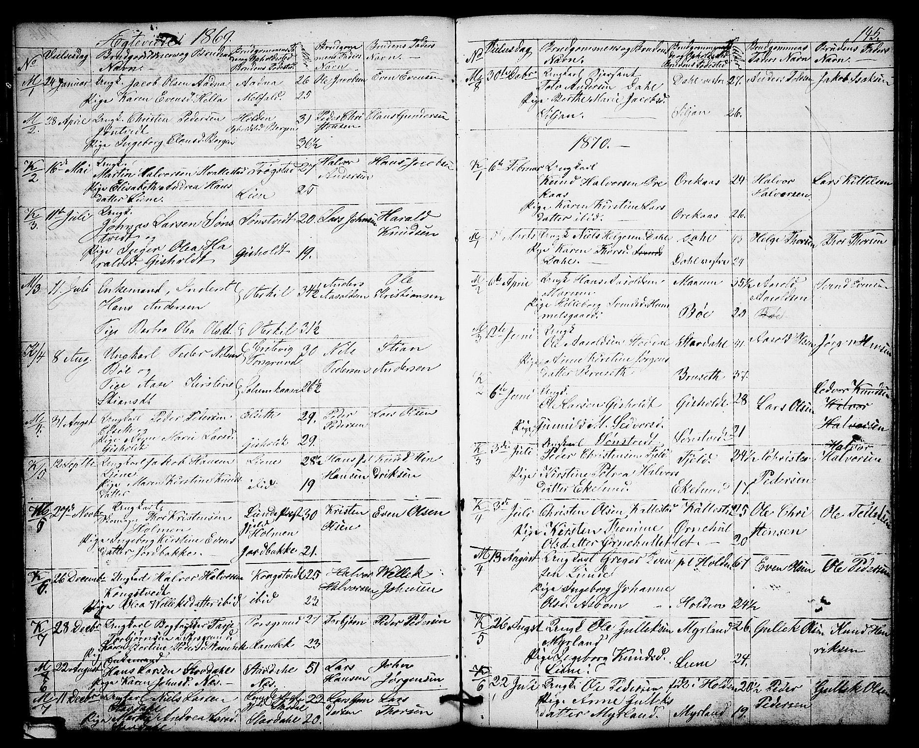SAKO, Solum kirkebøker, G/Gb/L0002: Klokkerbok nr. II 2, 1859-1879, s. 145