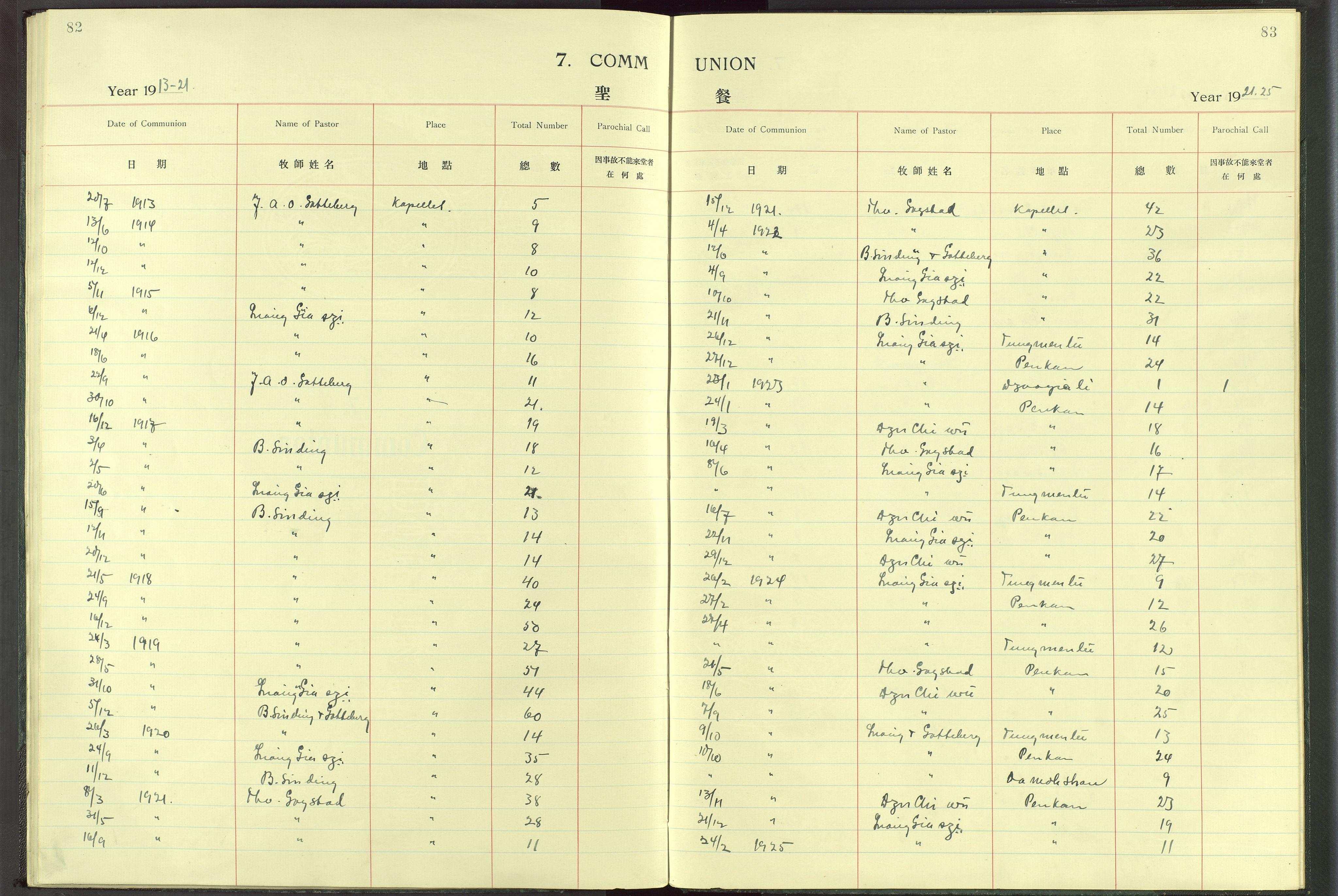 VID, Det Norske Misjonsselskap - utland - Kina (Hunan), Dm/L0017: Ministerialbok nr. -, 1913-1948, s. 82-83