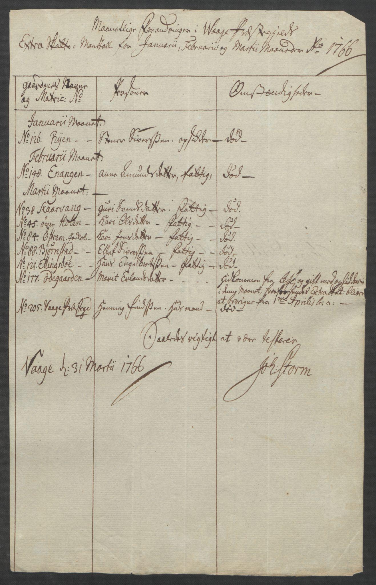 RA, Rentekammeret inntil 1814, Reviderte regnskaper, Fogderegnskap, R17/L1266: Ekstraskatten Gudbrandsdal, 1762-1766, s. 570